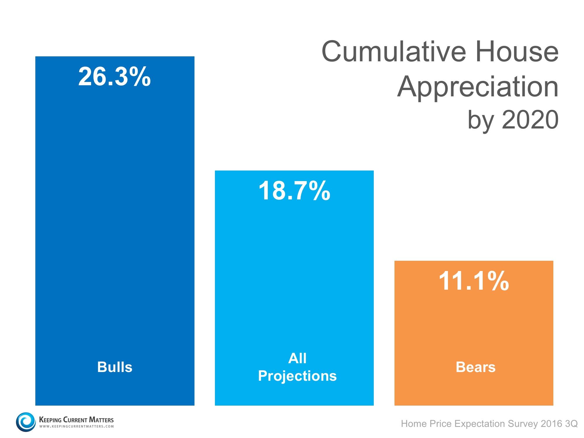 Cumulative Price Appreciation | Keeping Current Matters