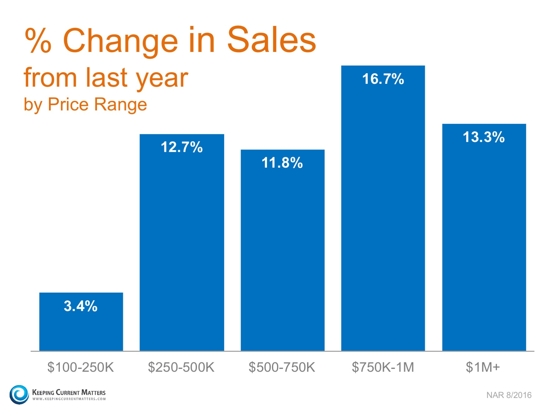 Homes Sales Up in Every Price Range over $100K! | Keeping Current Matters