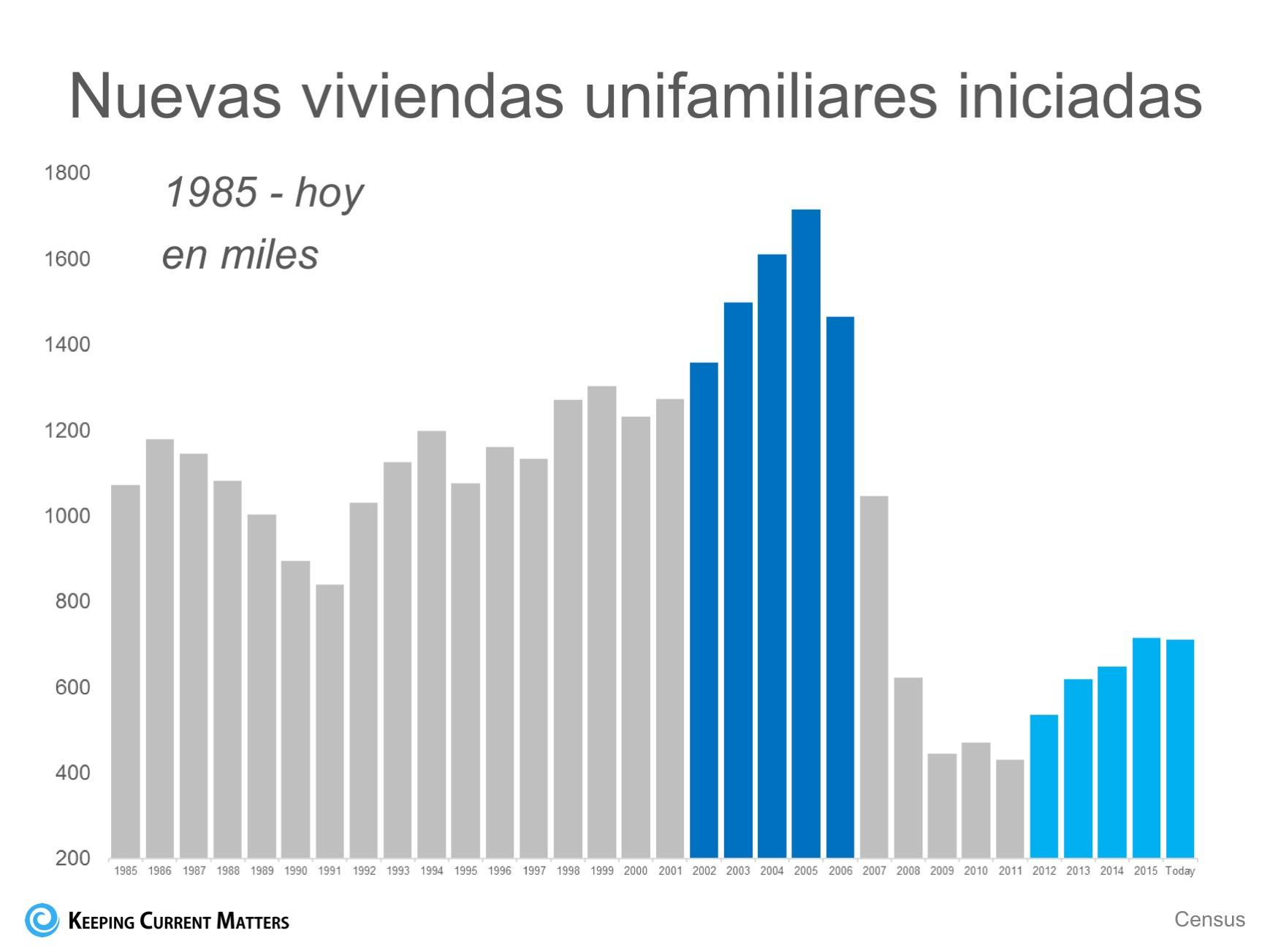Los números de las construcciones nuevas: ahora comparado con 2005| Keeping Current Matters