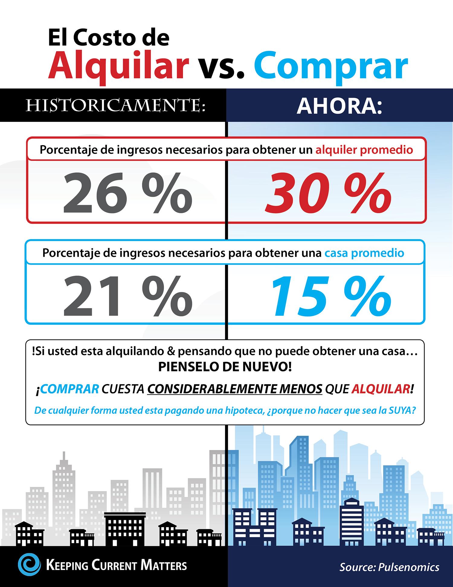 ¿Conoce usted el costo de alquilar vs. comprar? [infografía] | Keeping Current Matters
