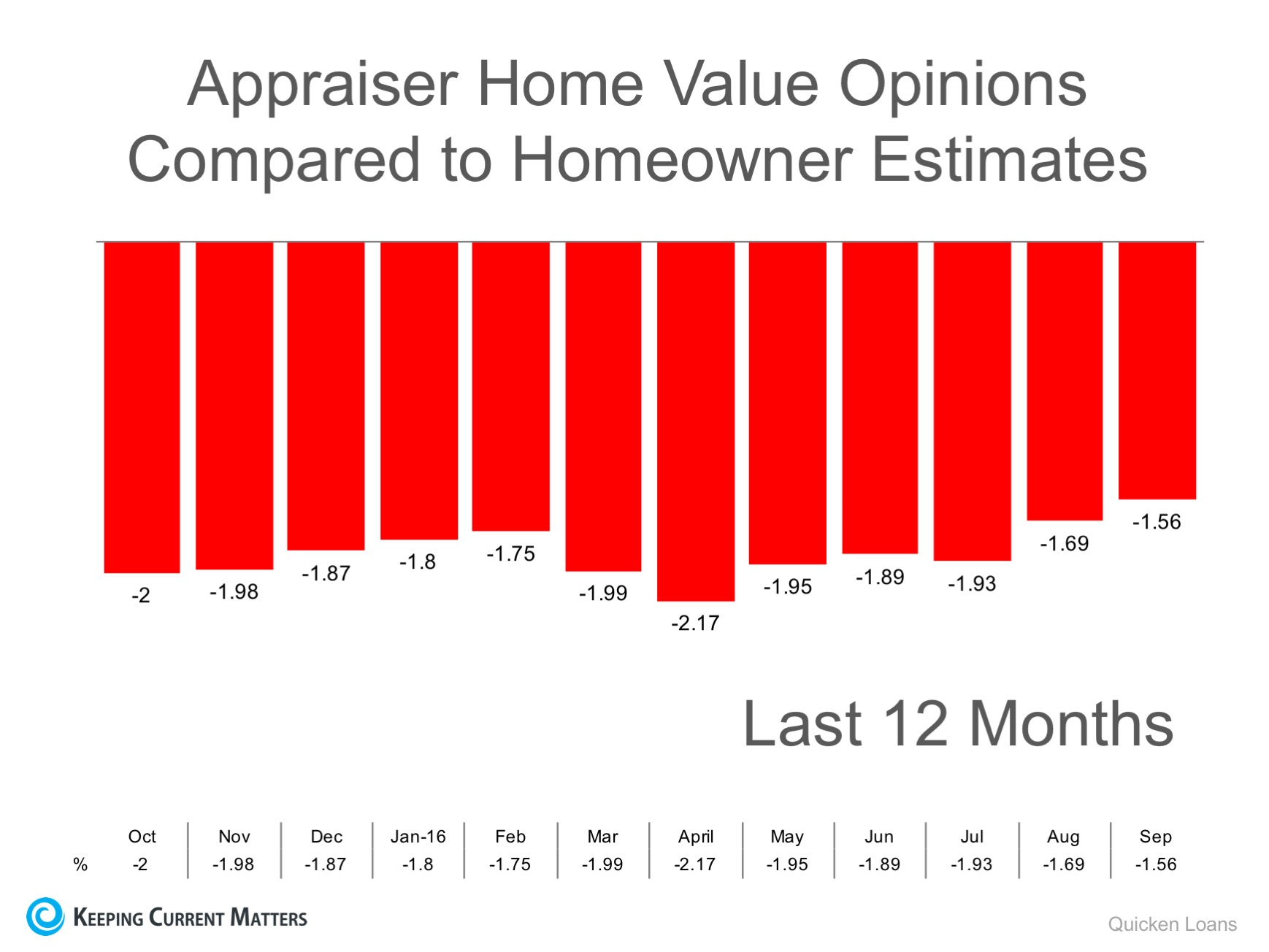 Appraisers & Homeowners Don't See Eye-To-Eye on Values | Keeping Current Matters