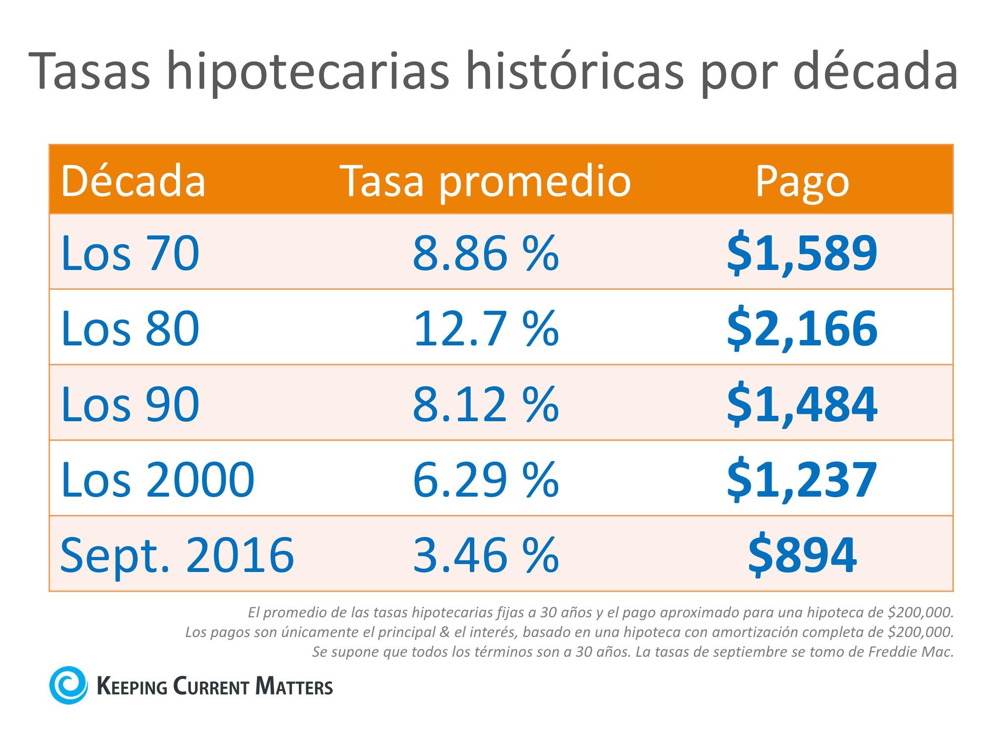 Tasas hipotecarias por década en comparación con el presente [infografía] | Keeping Current Matters