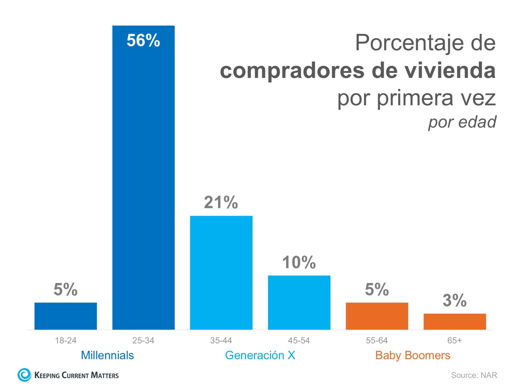 ¿Cree que todos los 'millennials' viven en el sótano de sus padres? ¡píenselo otra vez! | Keeping Current Matters