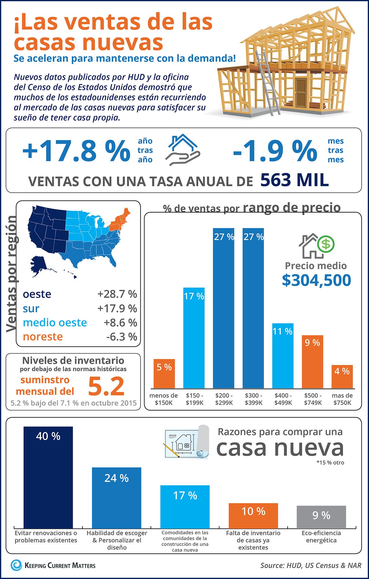 Las ventas de las casas nuevas se aceleran para mantenerse con la demanda [infografía] | Keeping Current Matters