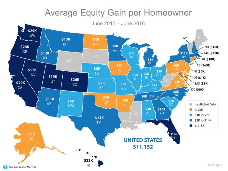 The Great News About Rising Prices for Homeowners   Keeping Current Matters