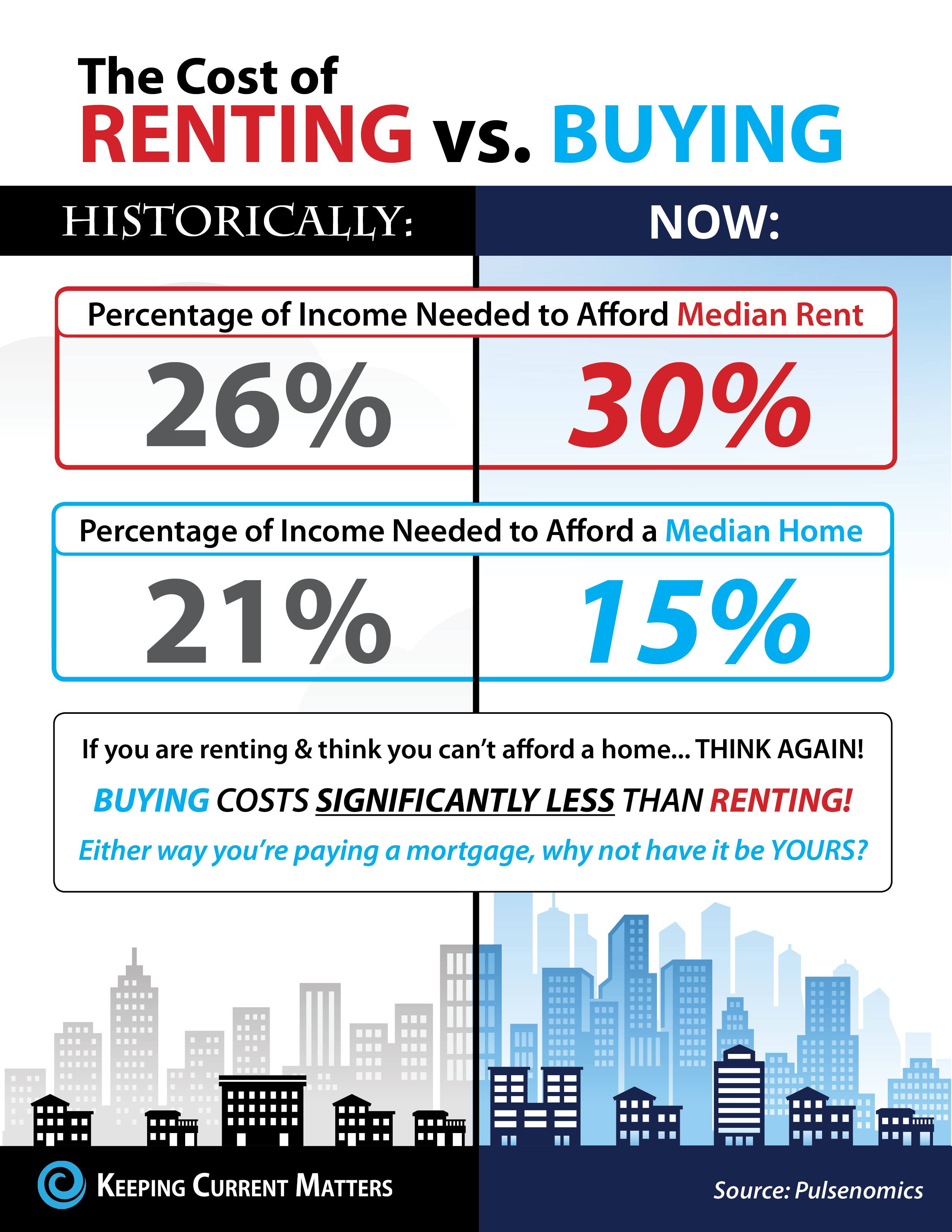 Do You Know the Real Cost of Renting vs. Buying? [INFOGRAPHIC] | Keeping Current Matters