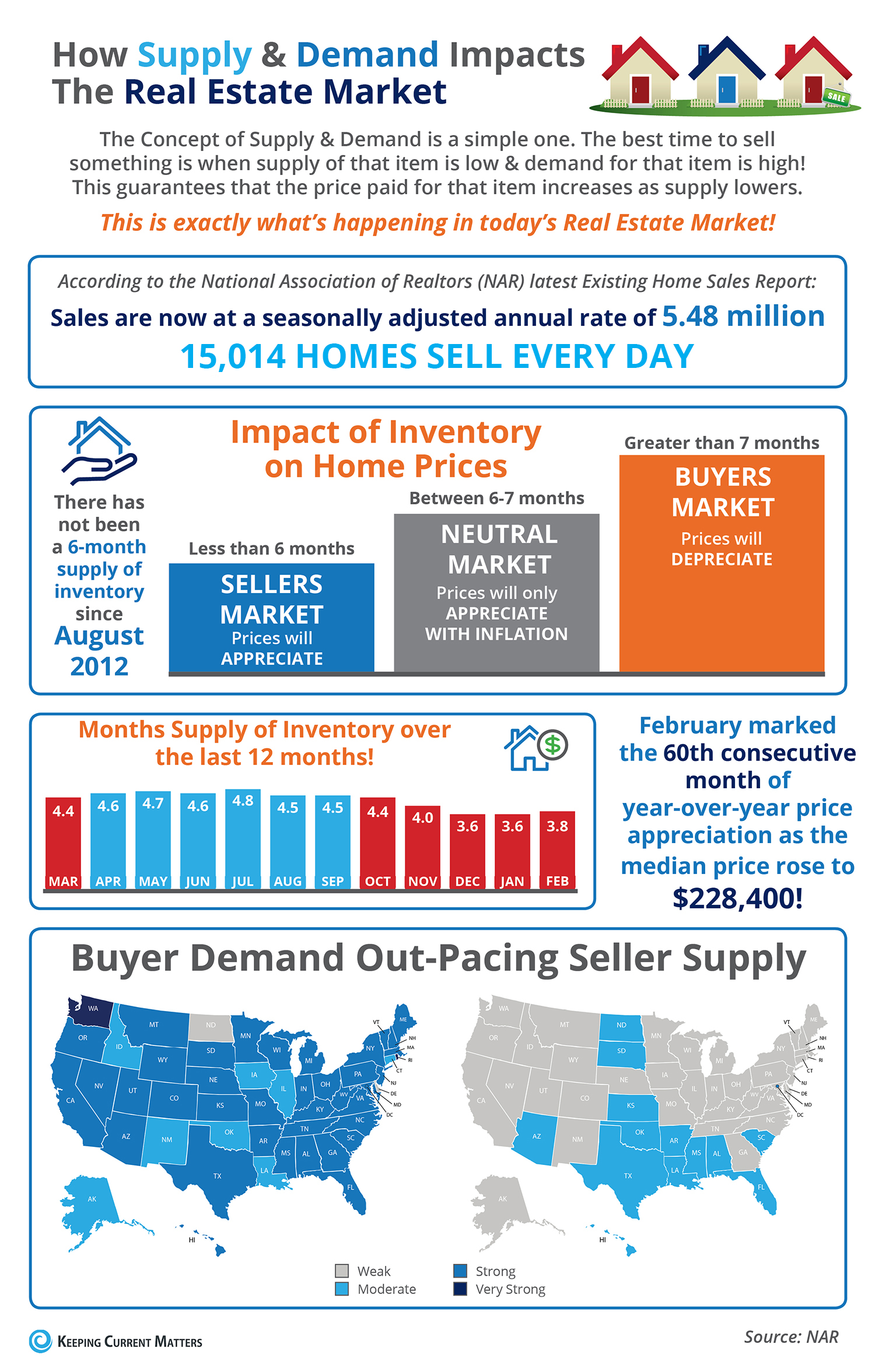How Low Supply & High Demand Impacts the Real Estate Market [INFOGRAPHIC] | Keeping Current Matters