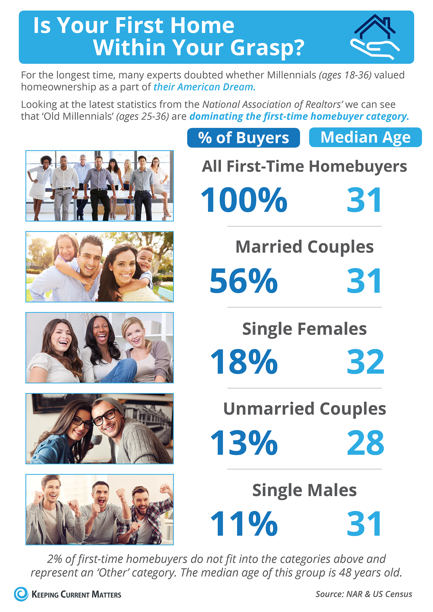 Is Your First Home Within Your Grasp?  [INFOGRAPHIC] | Keeping Current Matters