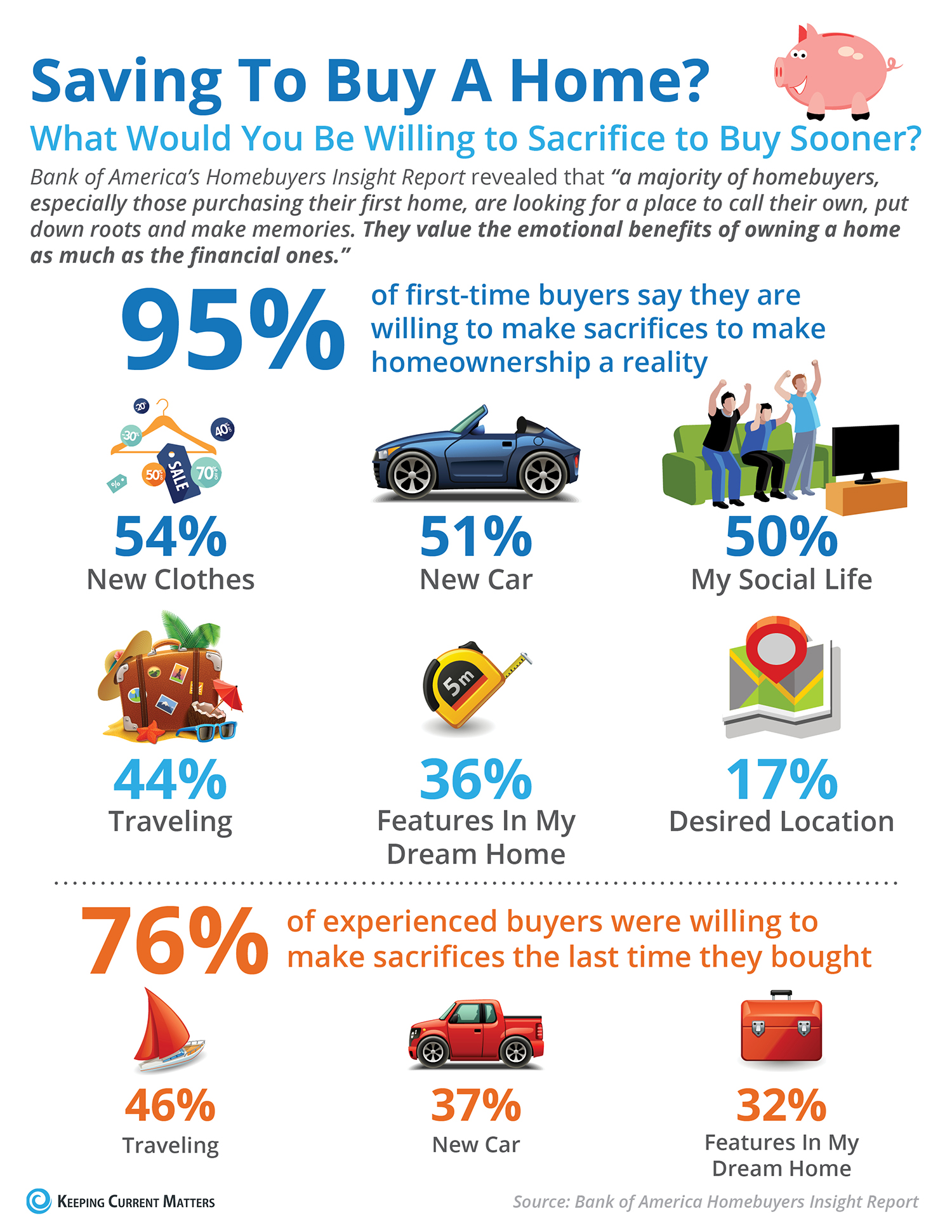 What Would You Sacrifice to Save For Your Next Home? [INFOGRAPHIC] | Keeping Current Matters