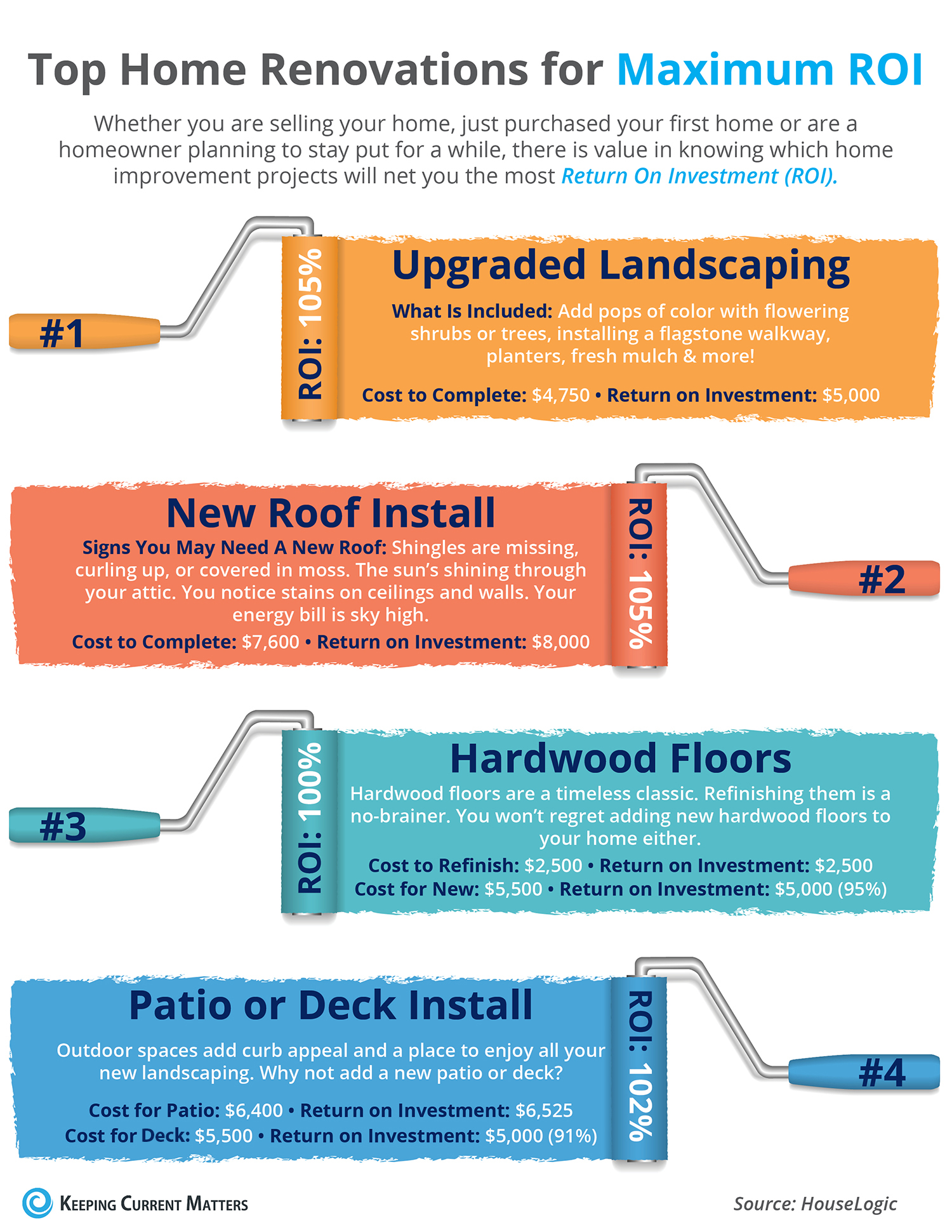Top Home Renovations for Maximum ROI [INFOGRAPHIC] | Keeping Current Matters