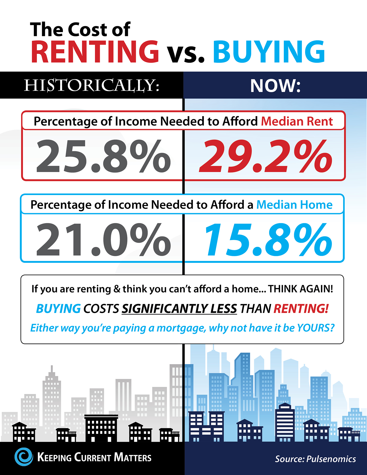 The Cost of Renting vs. Buying in the US [INFOGRAPHIC]   Keeping Current Matters