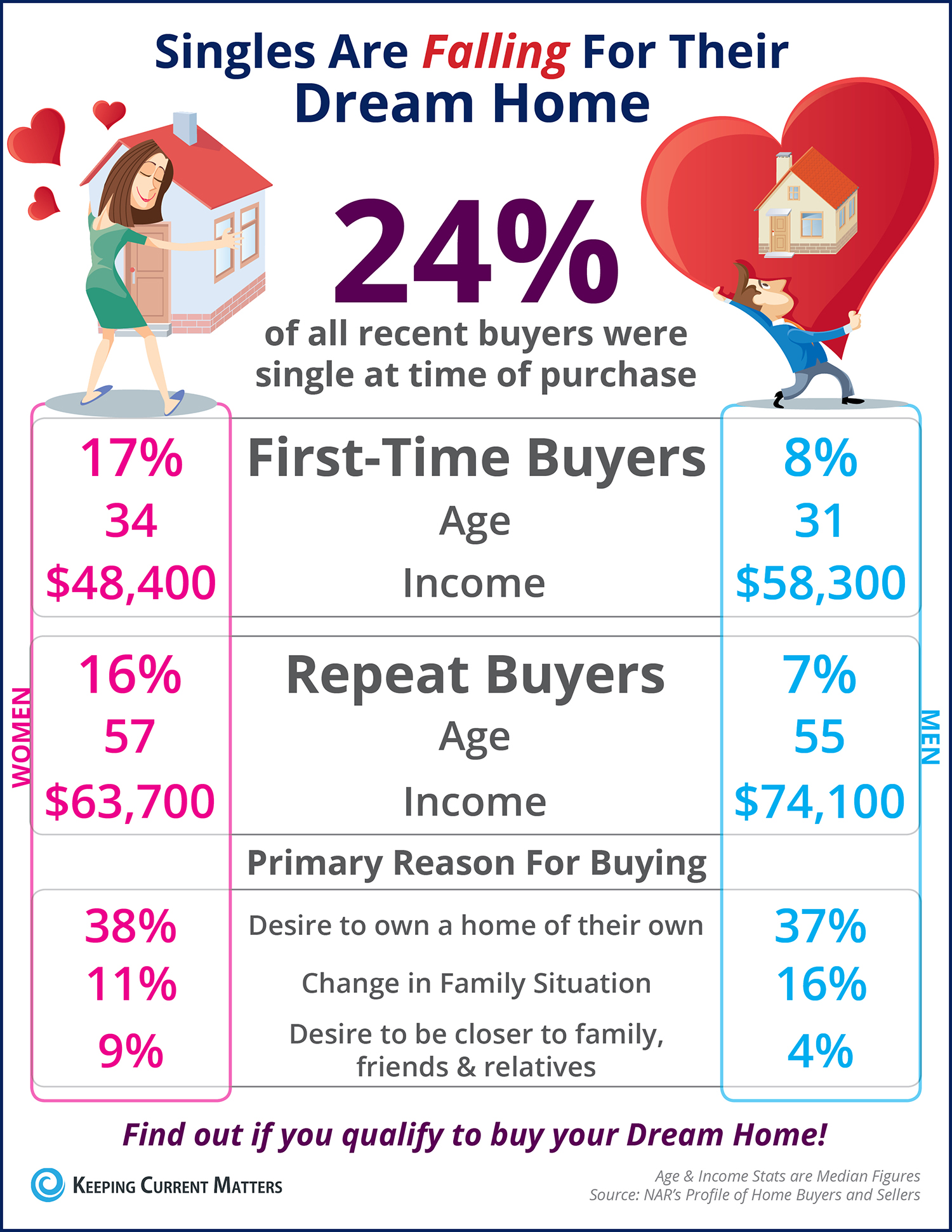 Singles Are Falling for Their Dream Home First [INFOGRAPHIC] | Keeping Current Matters