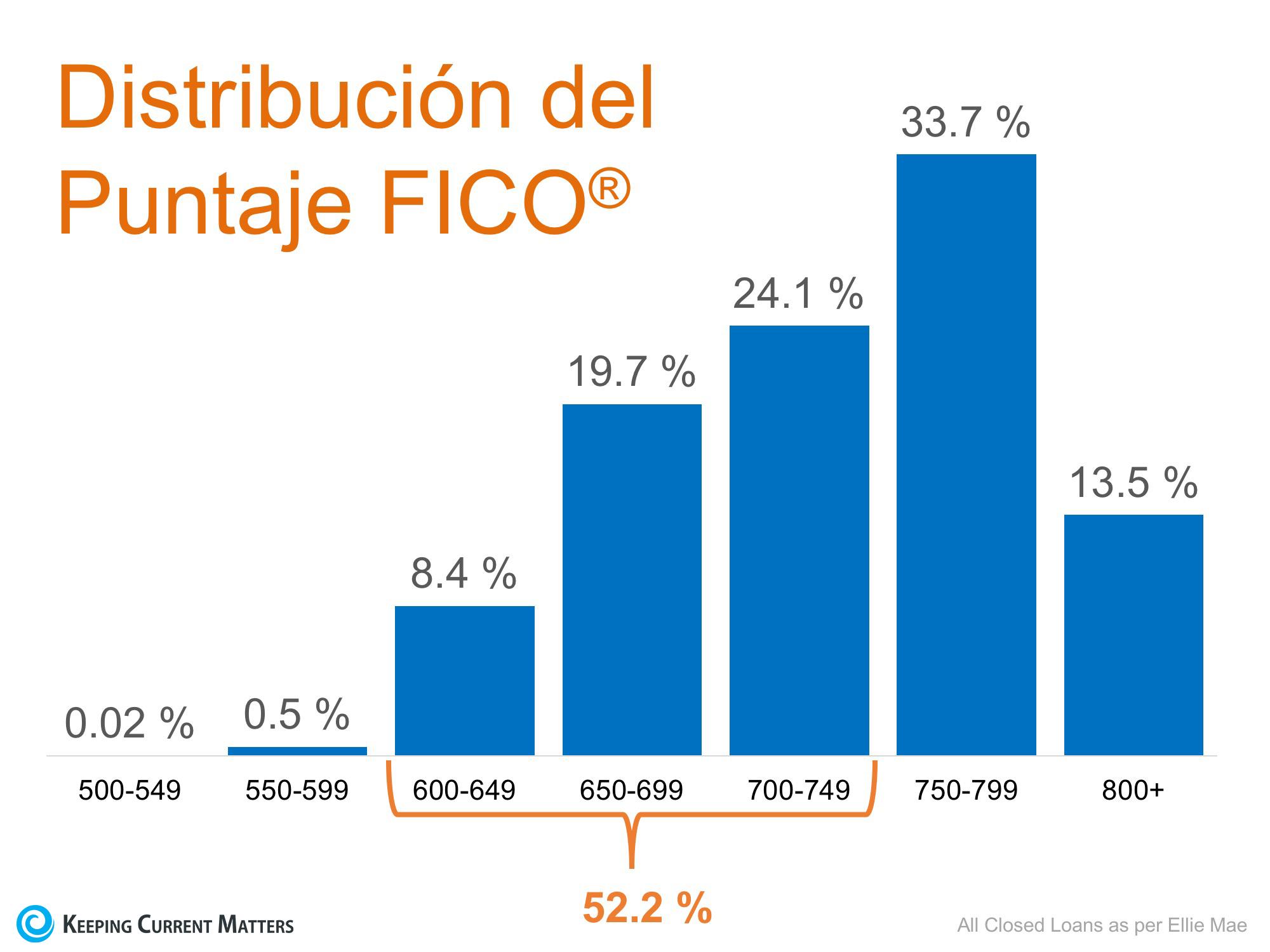 No se descalifique usted mismo… 52 % de los prestamos aprobados tienen un puntaje FICO® por debajo de 750 | Keeping Current Matters