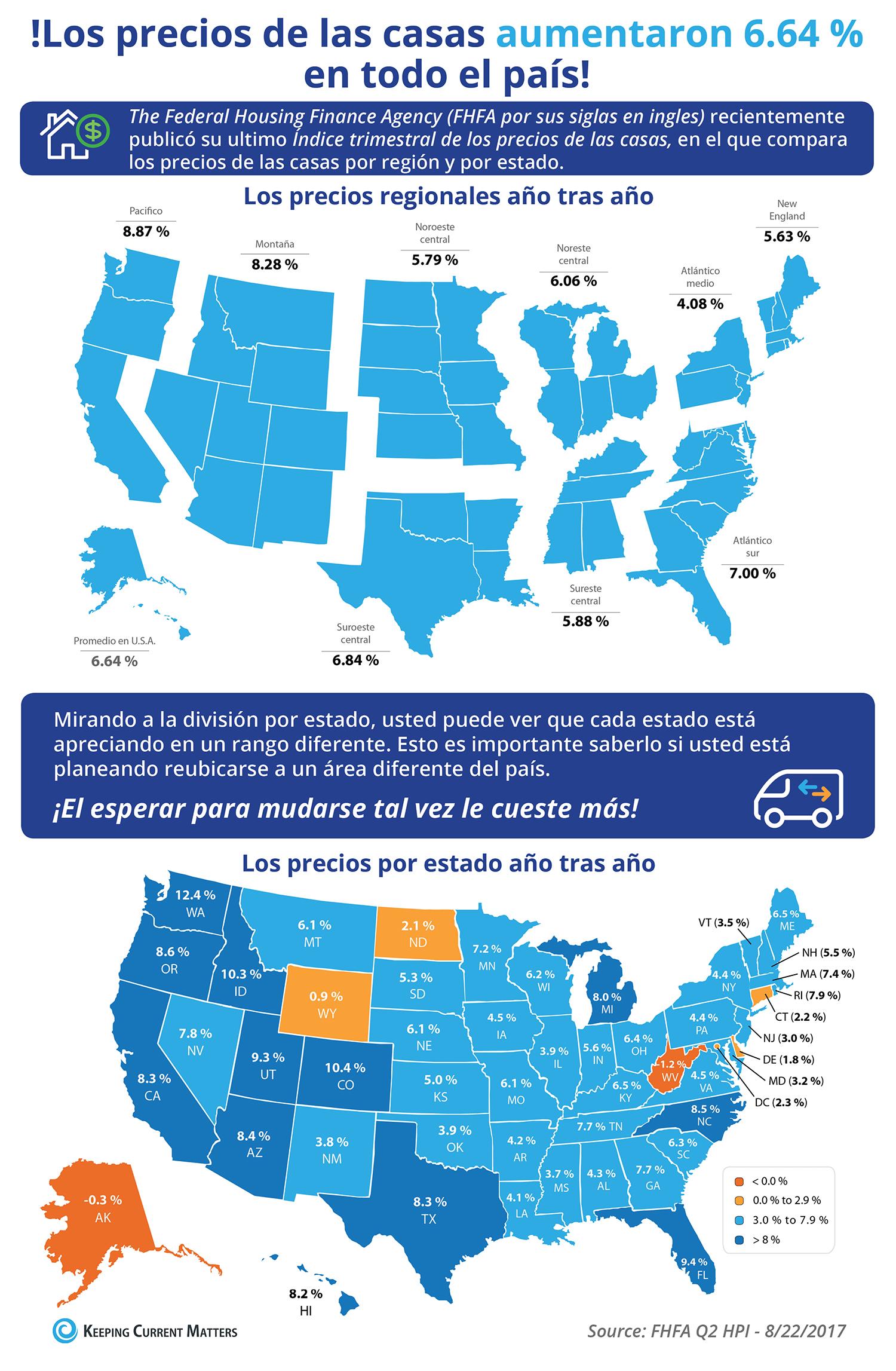 Los precios de las viviendas aumentaron 6.64 % a través del país [infografía] | Keeping Current Matters
