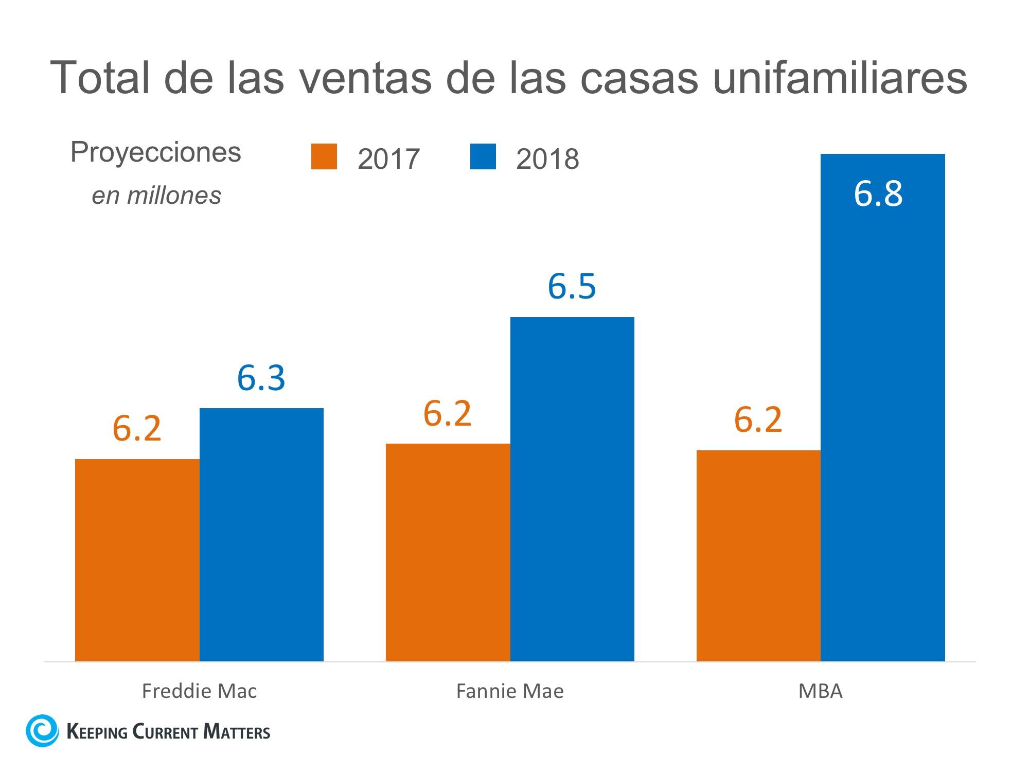 Se espera que las ventas de casas aumenten favorablemente en 2018   Keeping Current Matters