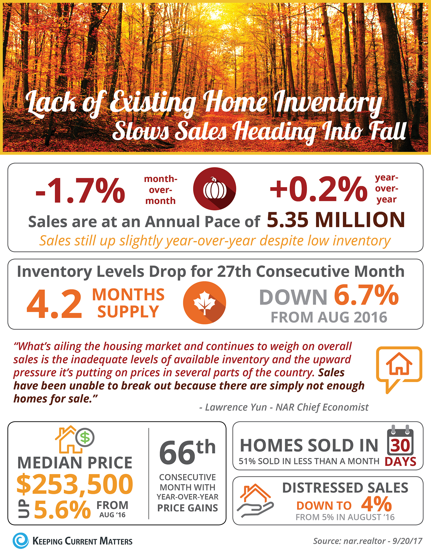 Lack of Existing Home Inventory Slows Sales Heading into Fall [INFOGRAPHIC]   Keeping Current Matters