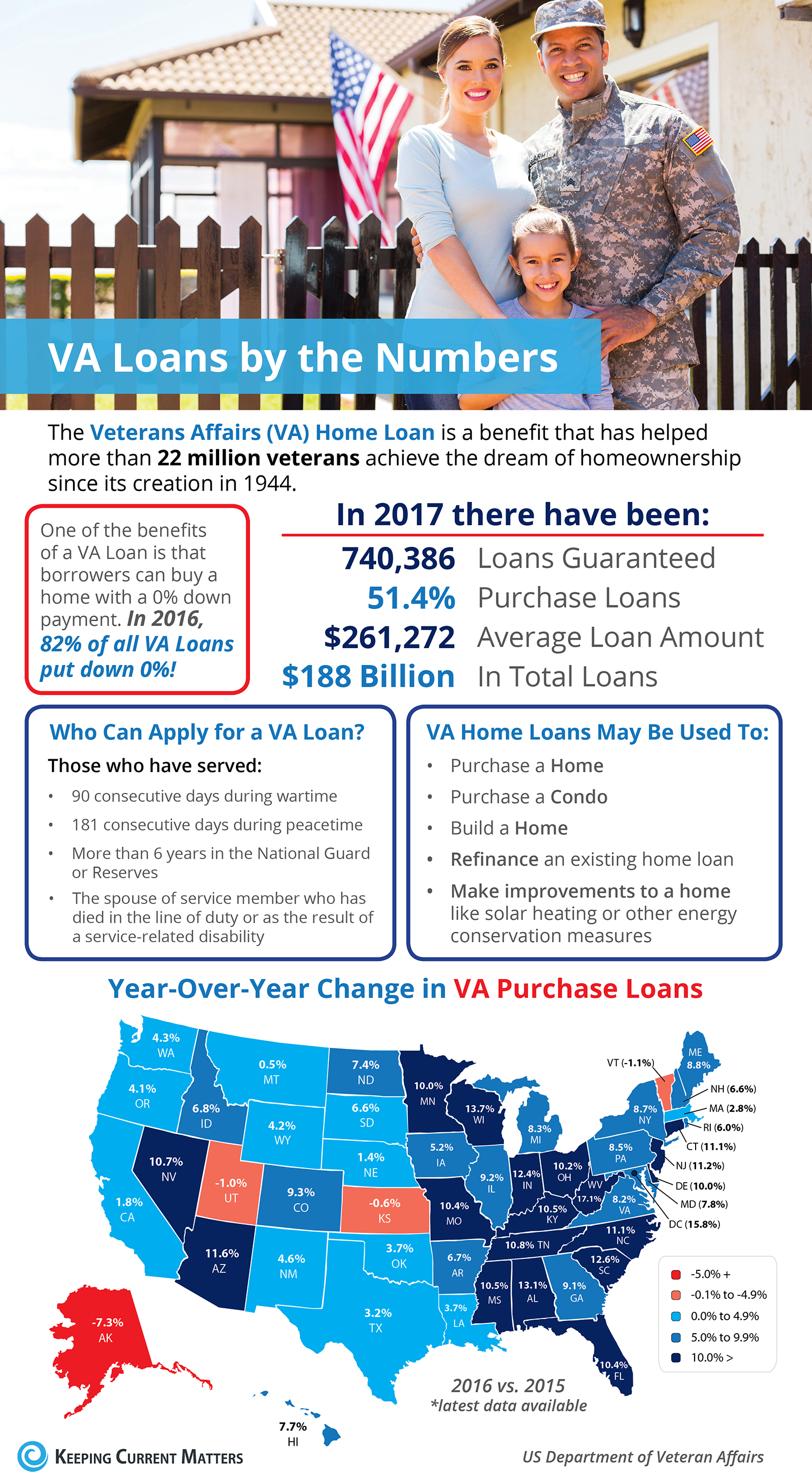 Veterans Affairs Loans by the Numbers [INFOGRAPHIC] | Keeping Current Matters