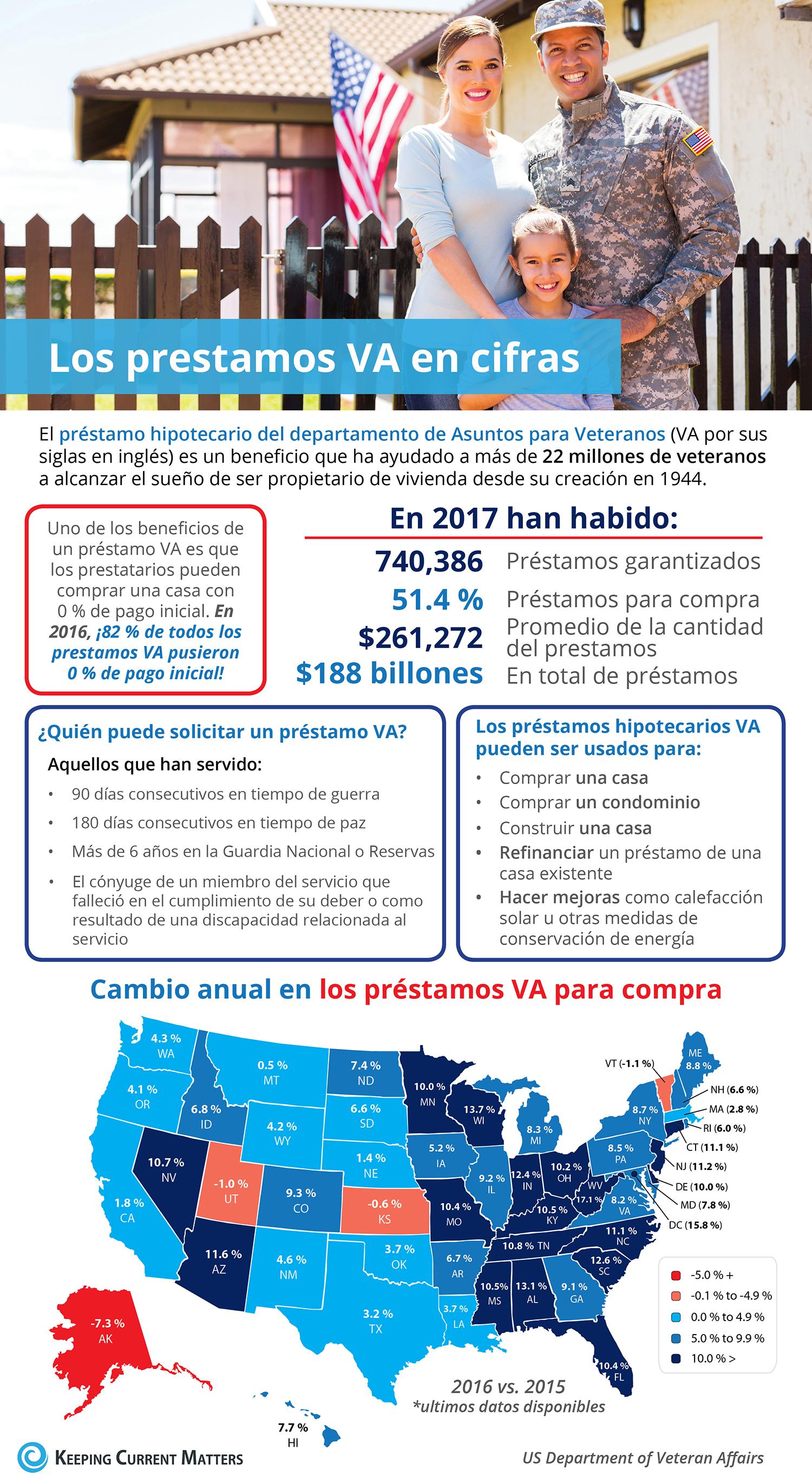 Los préstamos hipotecarios del departamento de Asuntos para Veteranos en cifras [infografía] | Keeping Current Matters