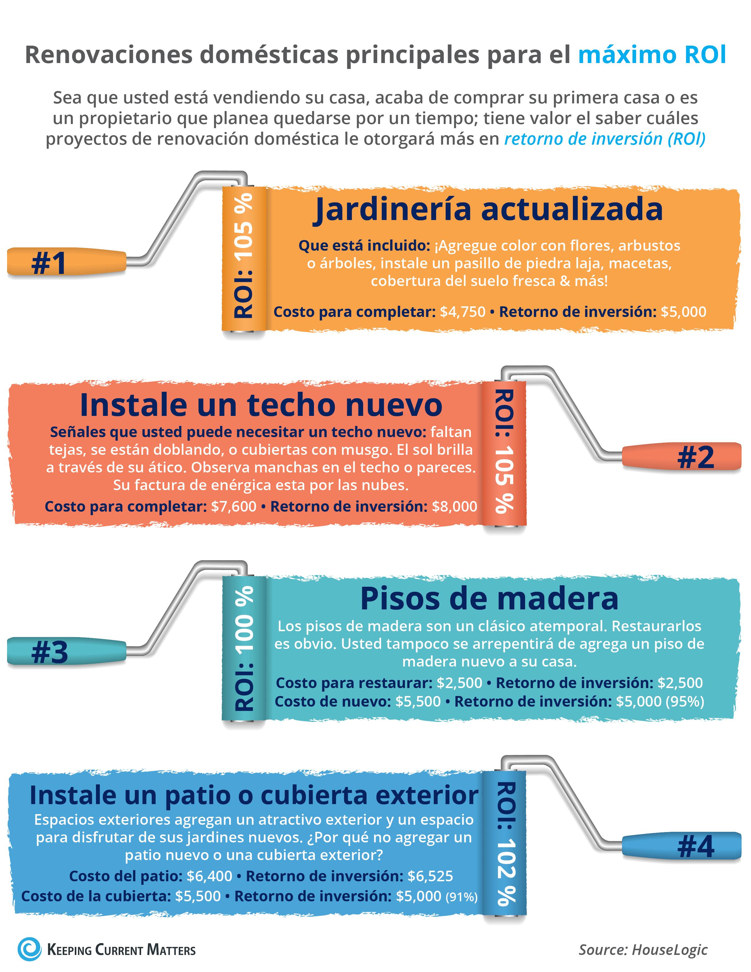 4 renovaciones principales para el máximo Rol [Infografía] | Keeping Current Matters