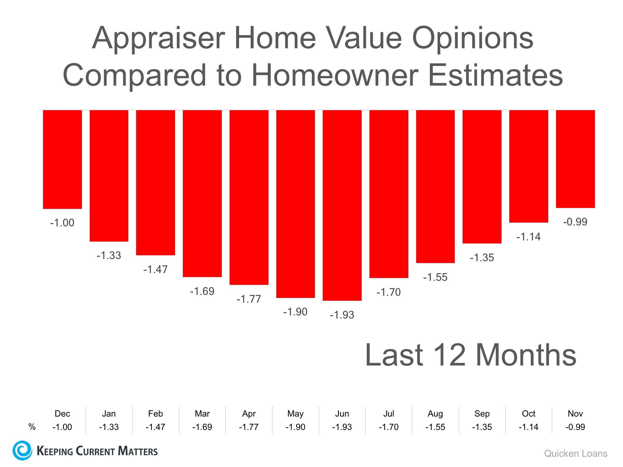 Homeowners: Your House Must Be Sold TWICE   Keeping Current Matters