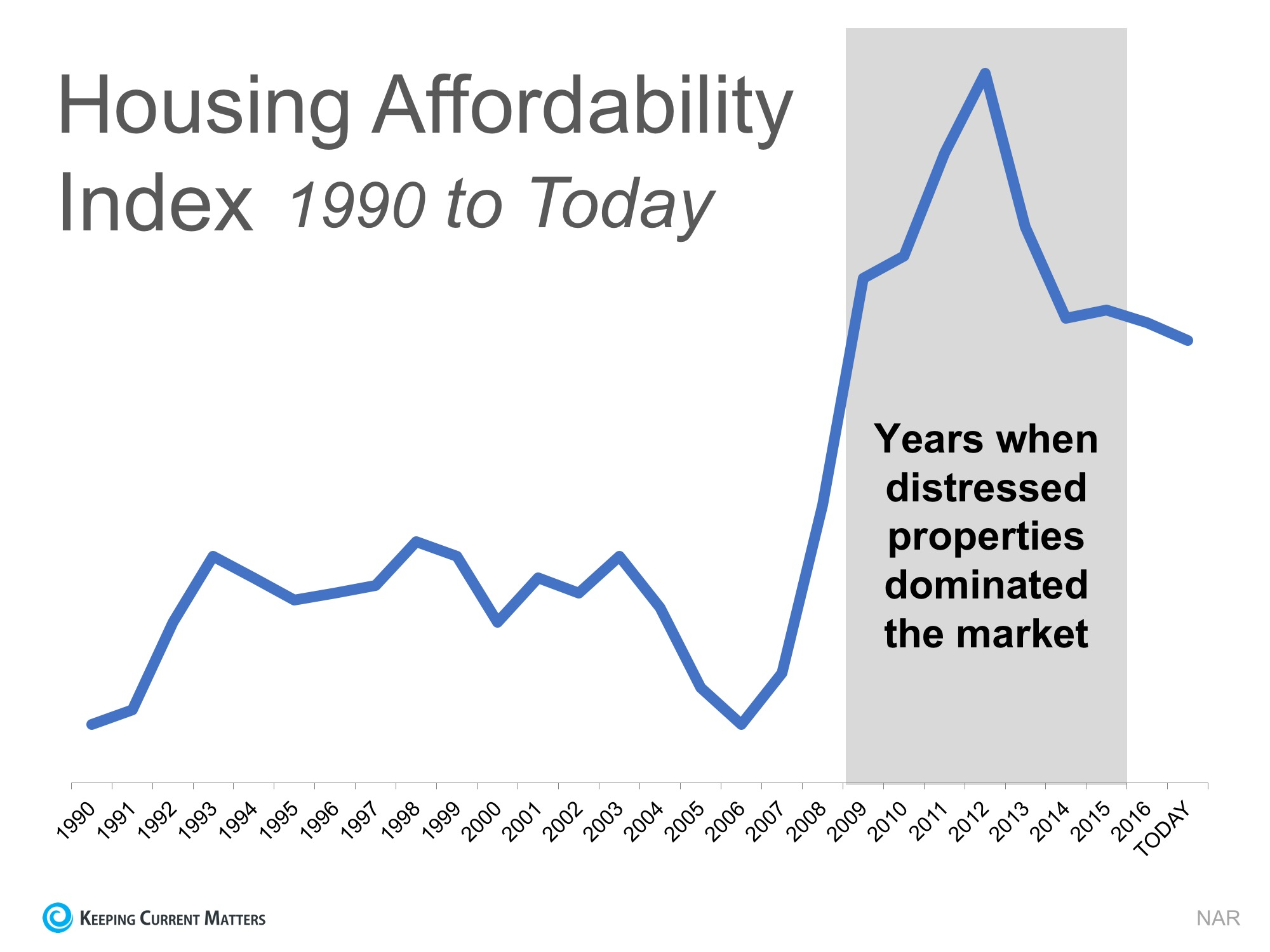 2 Charts That Show the Truth about Home Affordability | Keeping Current Matters