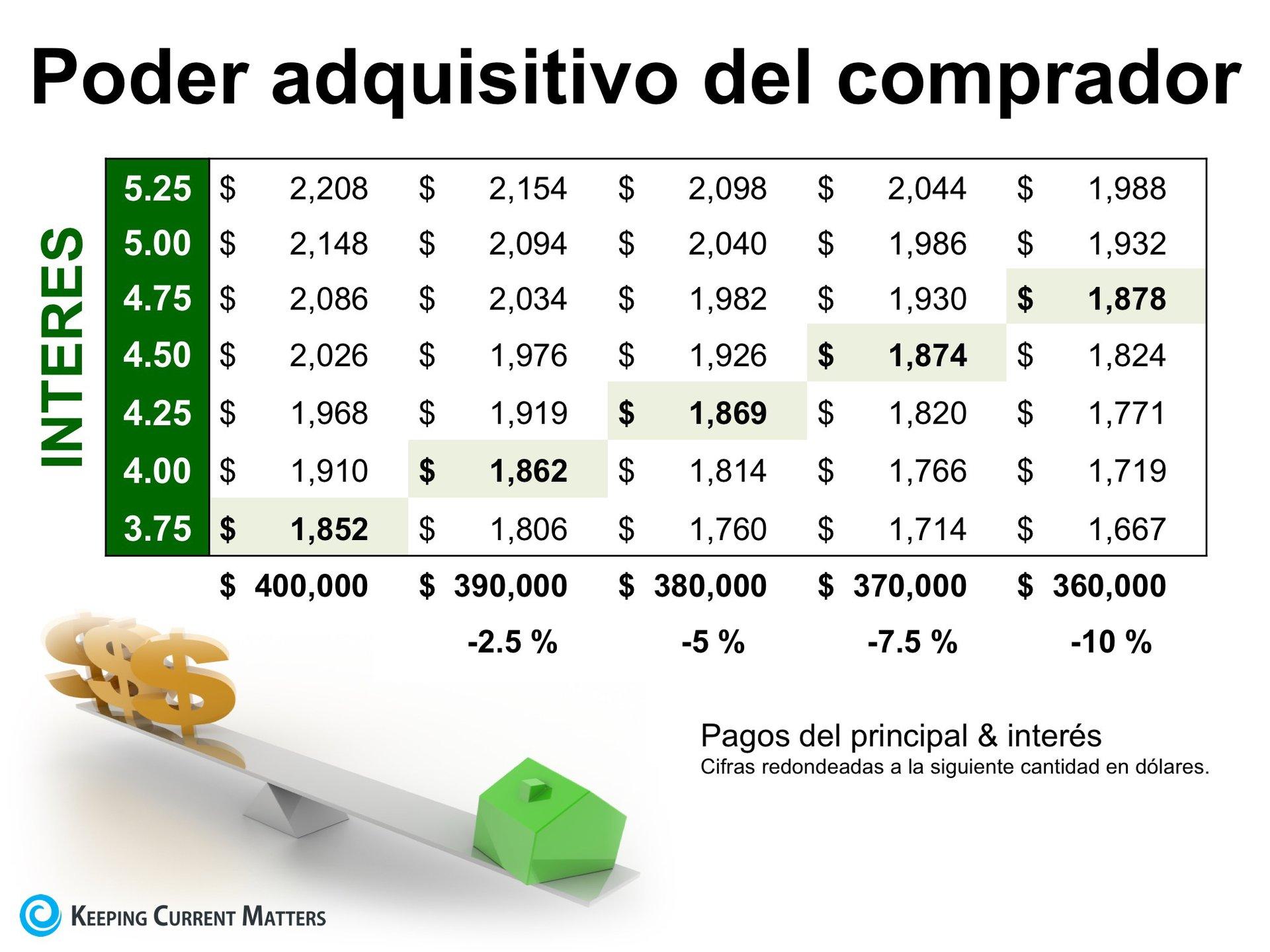 Las tasas de interes bajas tienen un gran impacto en su poder adquisitivo | Keeping Current Matters