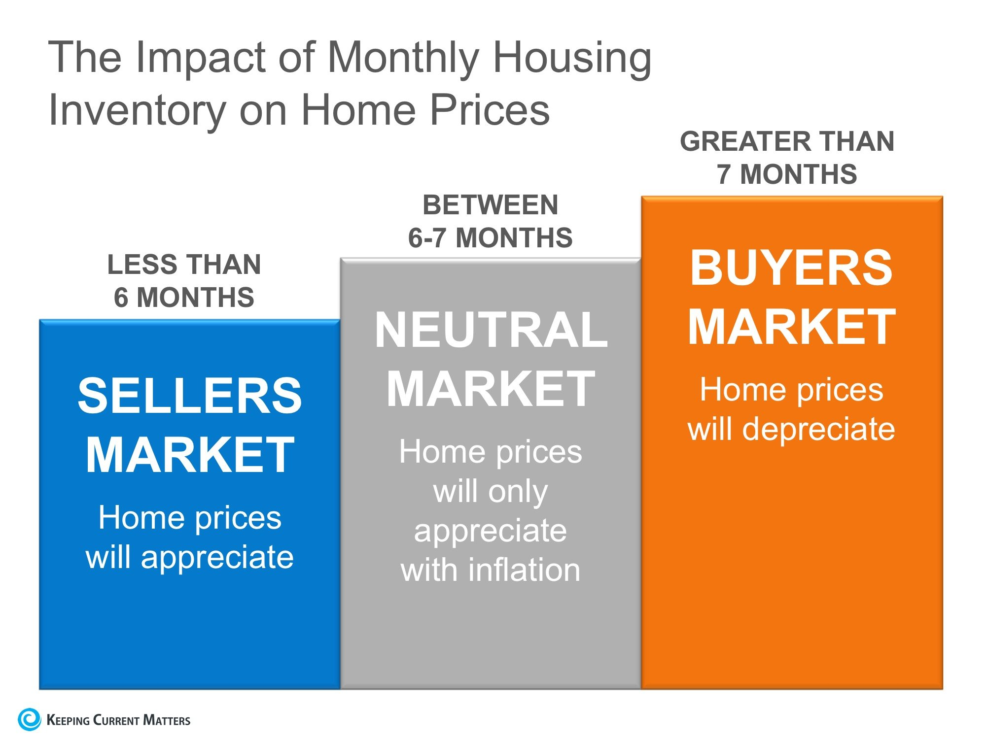 The Real Reason Home Prices are Increasing | Keeping Current Matters
