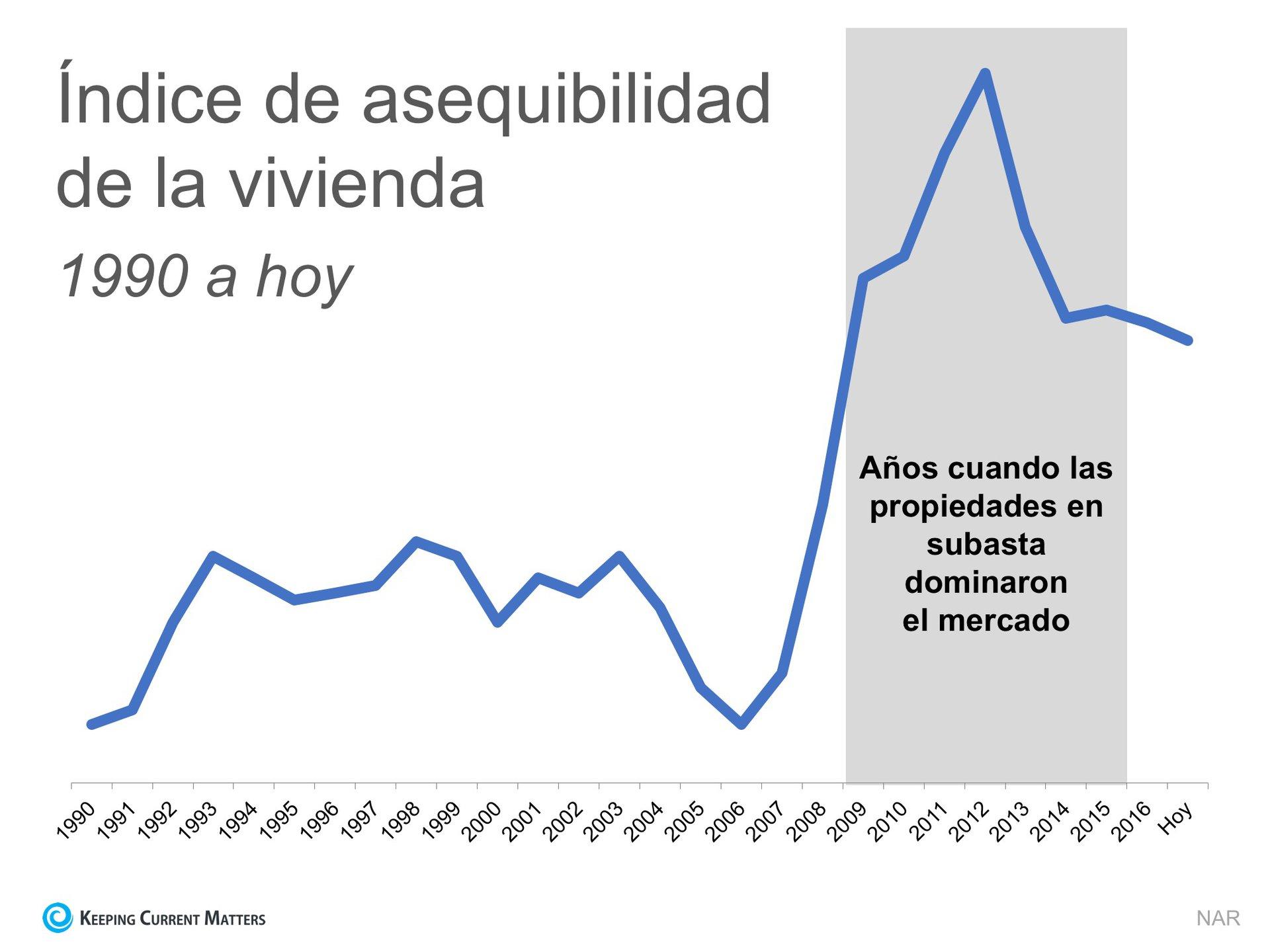 2 gráficas que muestran la verdad sobre la asequibilidad de la vivienda | Keeping Current Matters