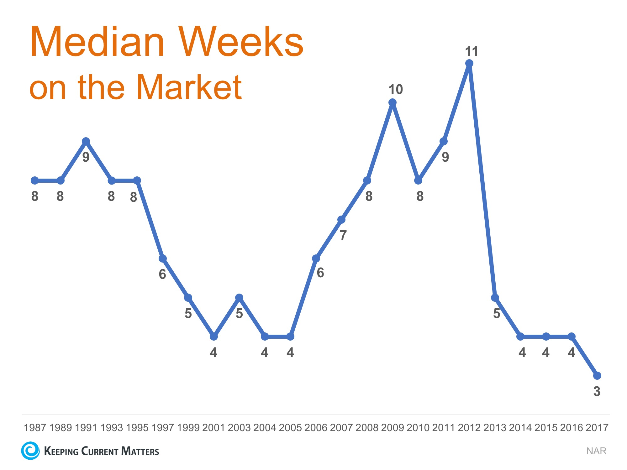 Time on the Market Drops to New Low in 2017 | Keeping Current Matters