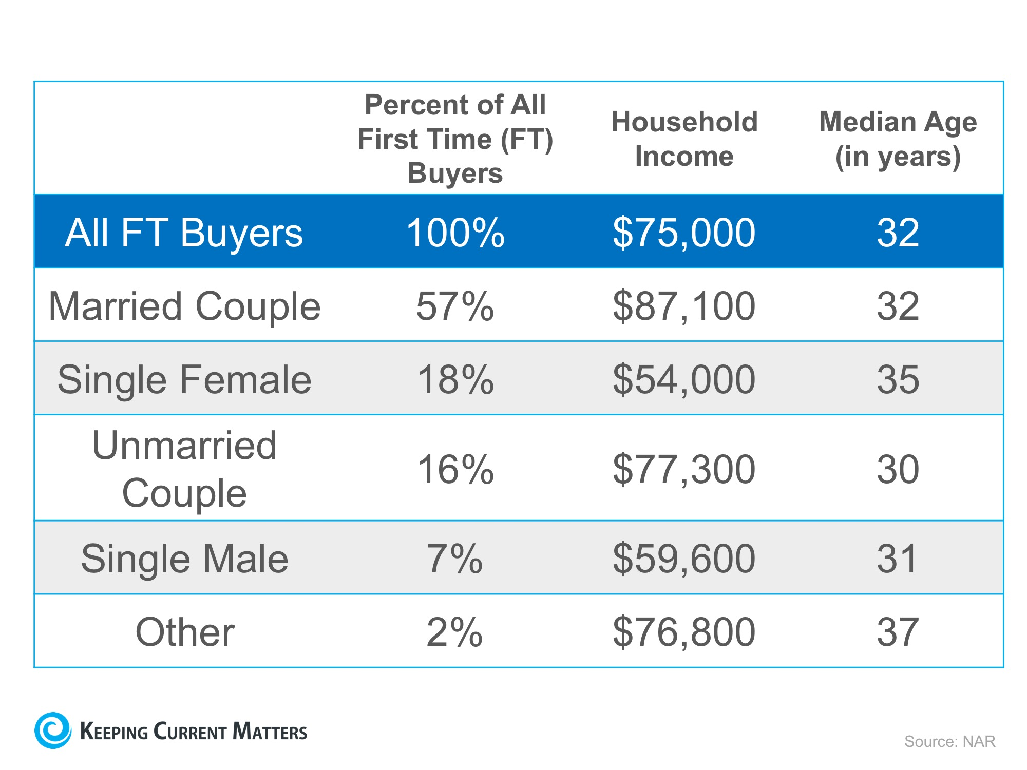 Wondering If You Can Buy Your First Home? | Keeping Current Matters
