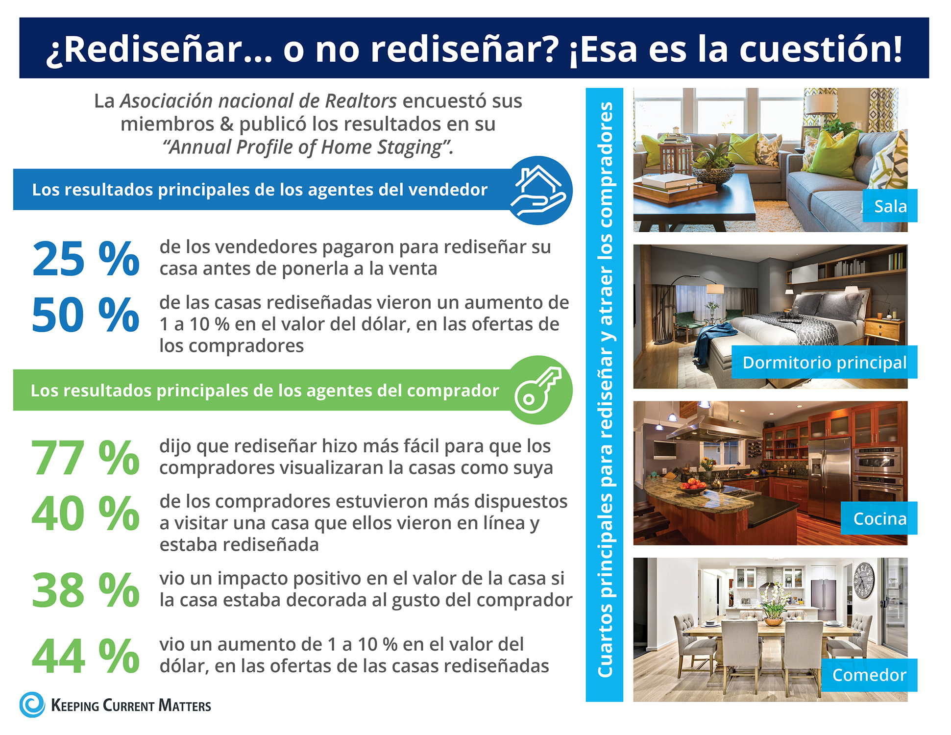 El impacto que rediseñar su casa tiene en el precio de venta [infografía] | Keeping Current Matters