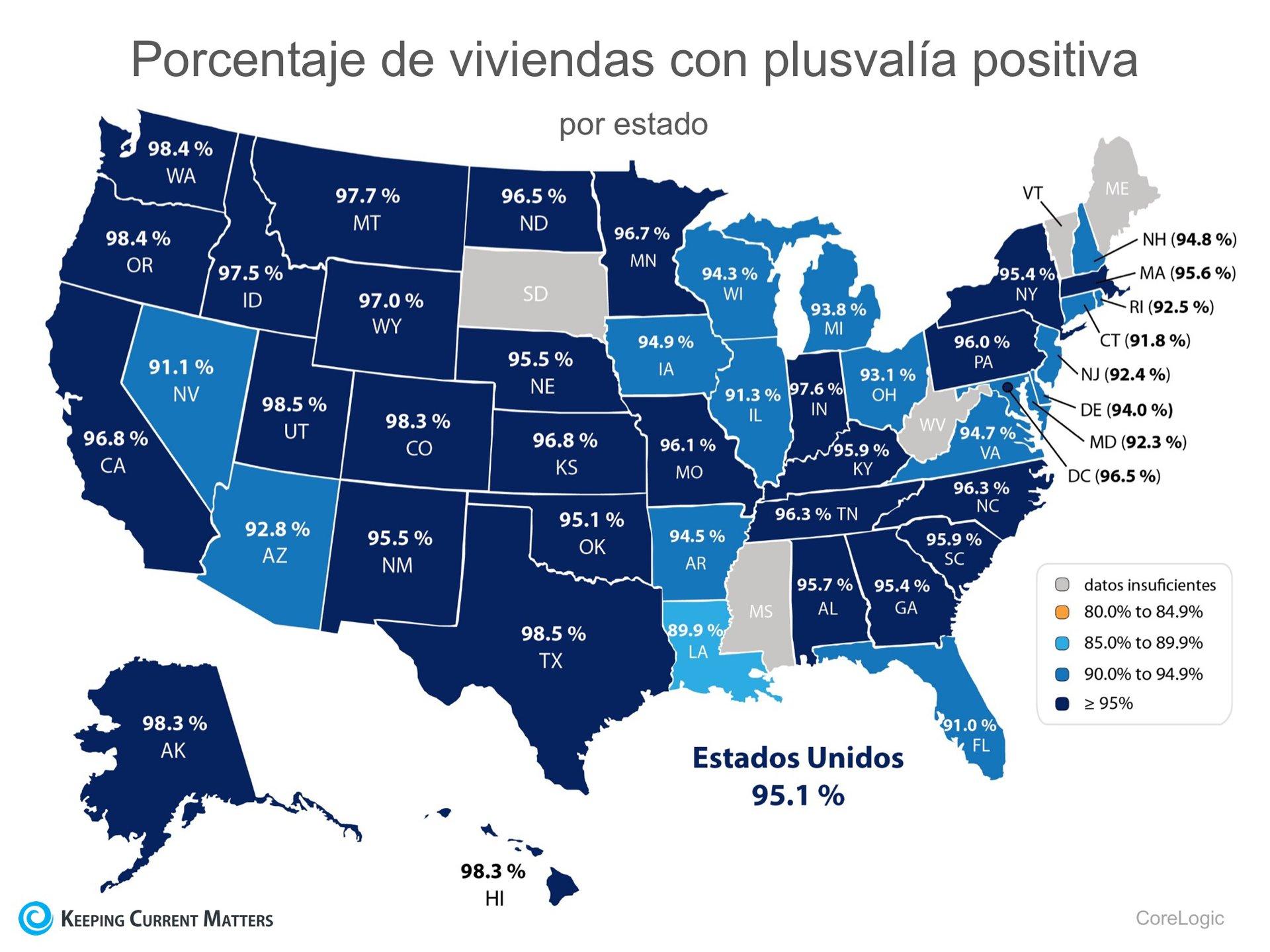 ¡712,000 casas en U.S.A recuperaron la plusvalía en los últimos 12 meses! | Keeping Current Matters