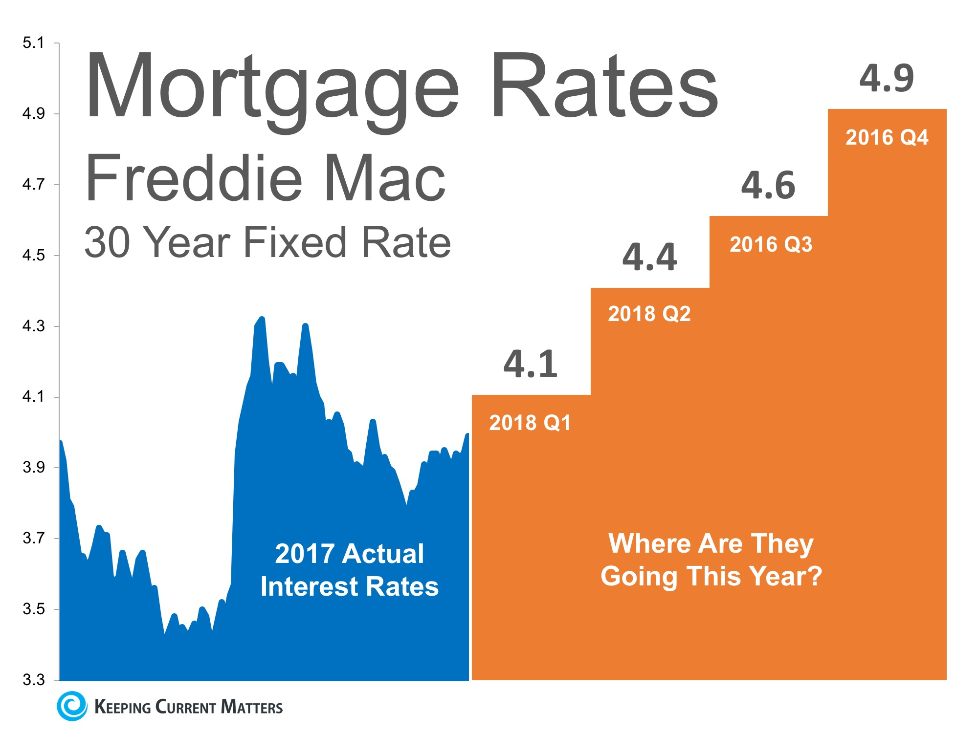 Where Are Mortgage Interest Rates Headed in 2018? | Keeping Current Matters