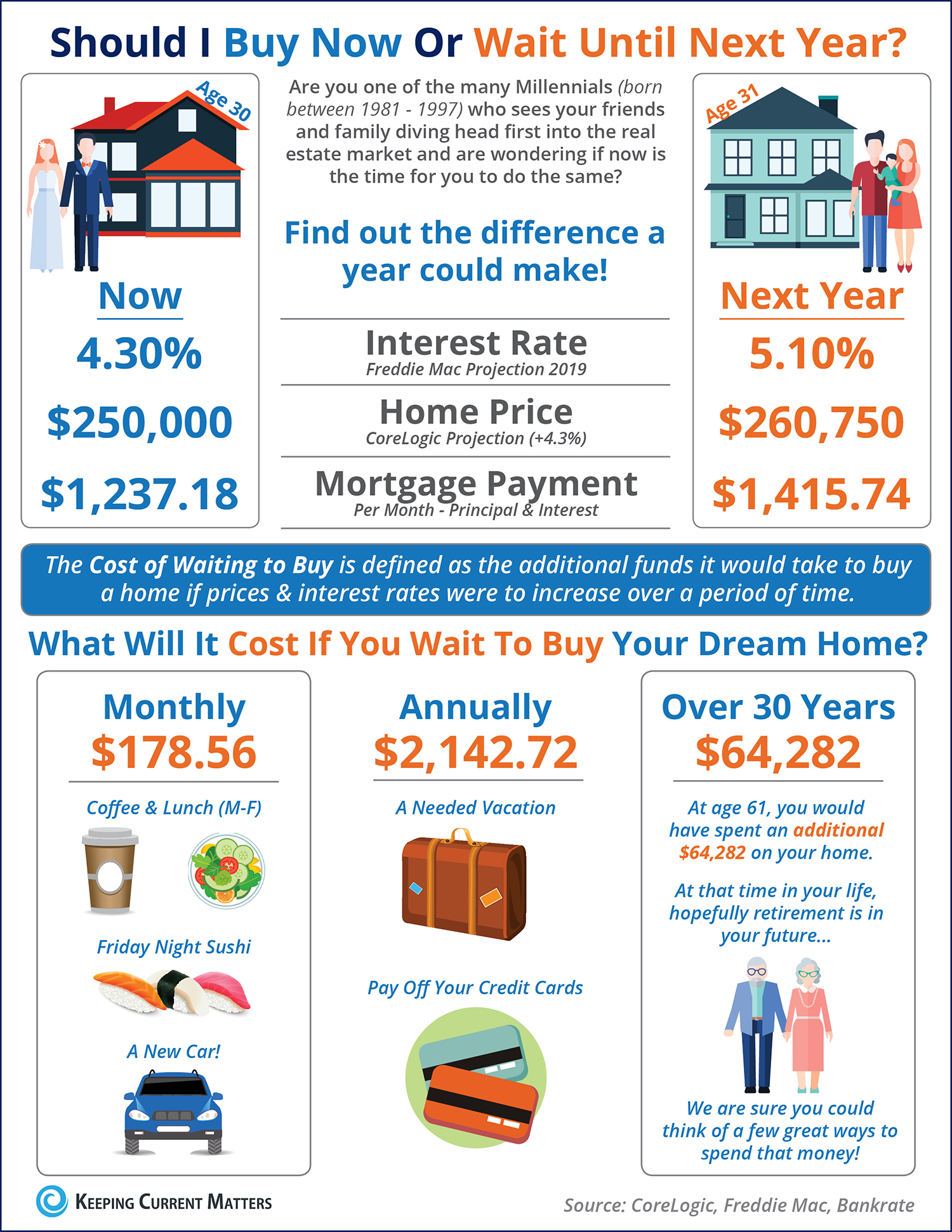 Should I Wait until next Year to Buy? Or Buy Now? [INFOGRAPHIC] | Keeping Current Matters