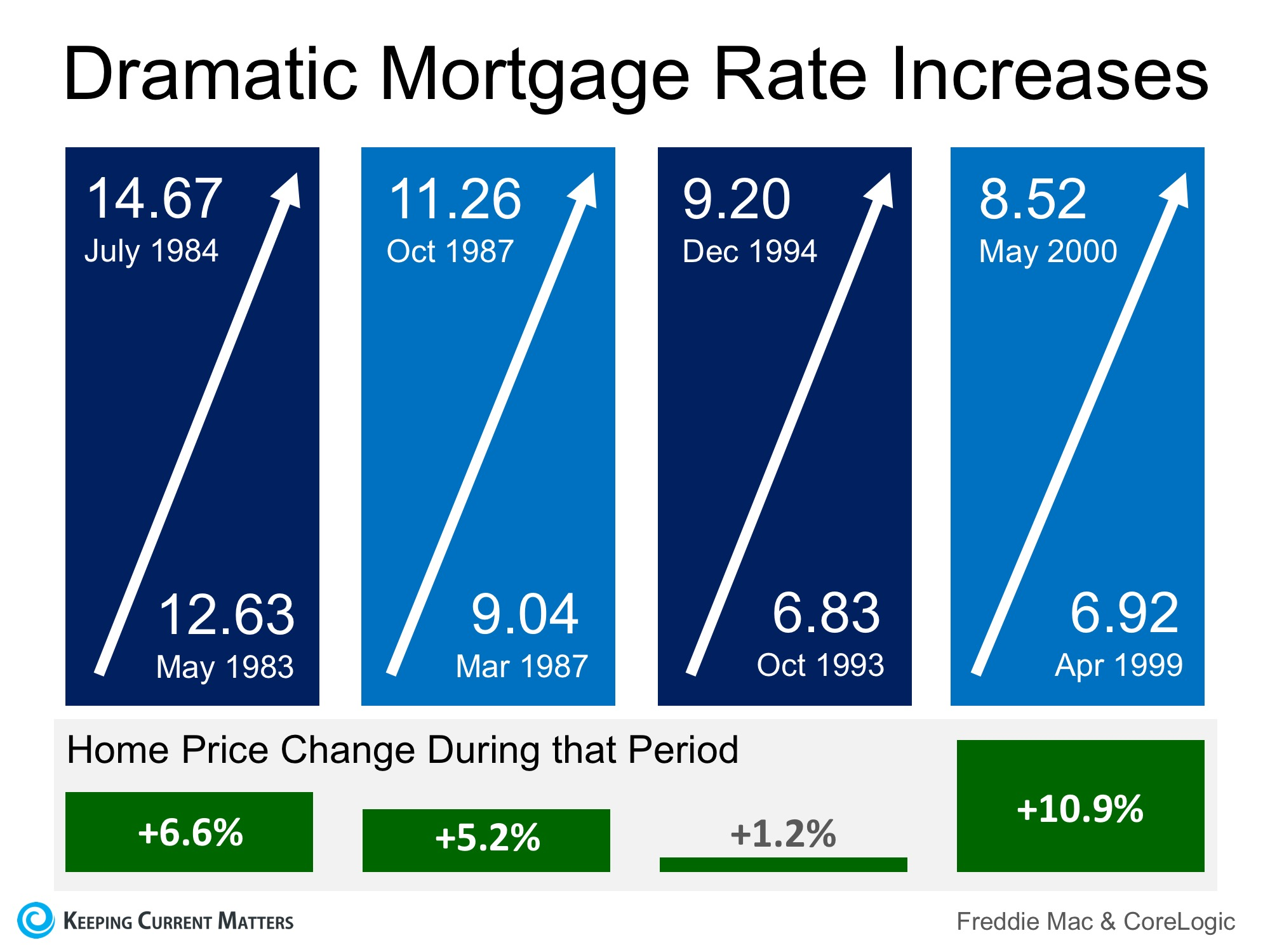 Mortgage Rates on FIRE! Home Prices Up in Smoke? | Keeping Current Matters