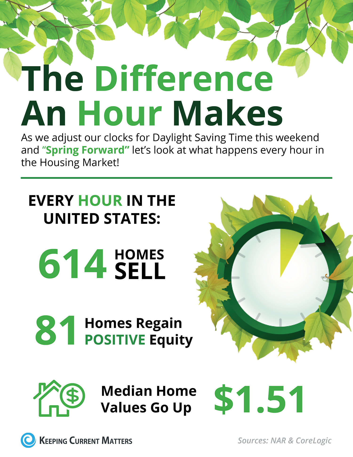 The Difference an Hour Will Make This Spring [INFOGRAPHIC] | Keeping Current Matters