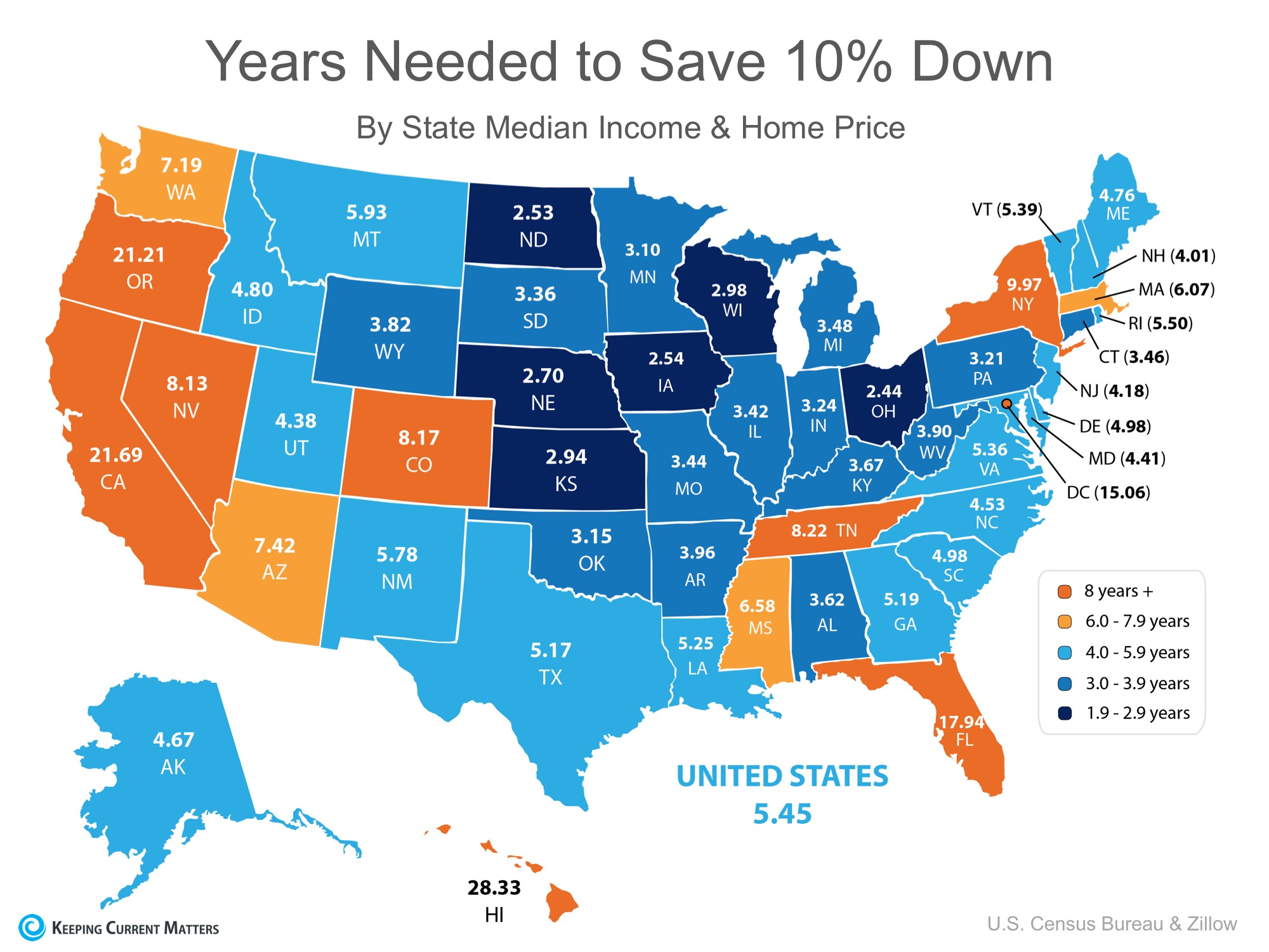 Years needed to save 10% Down