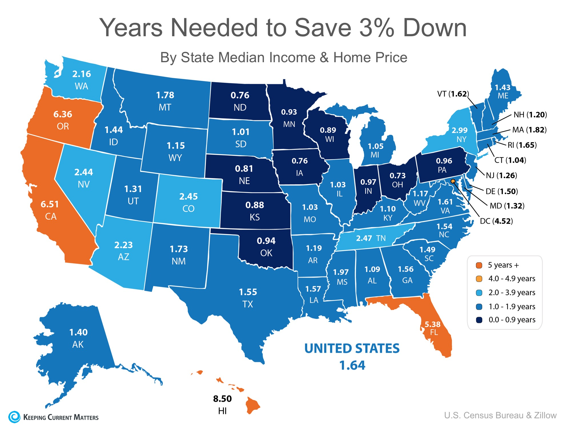 Years needed to save 3% Down