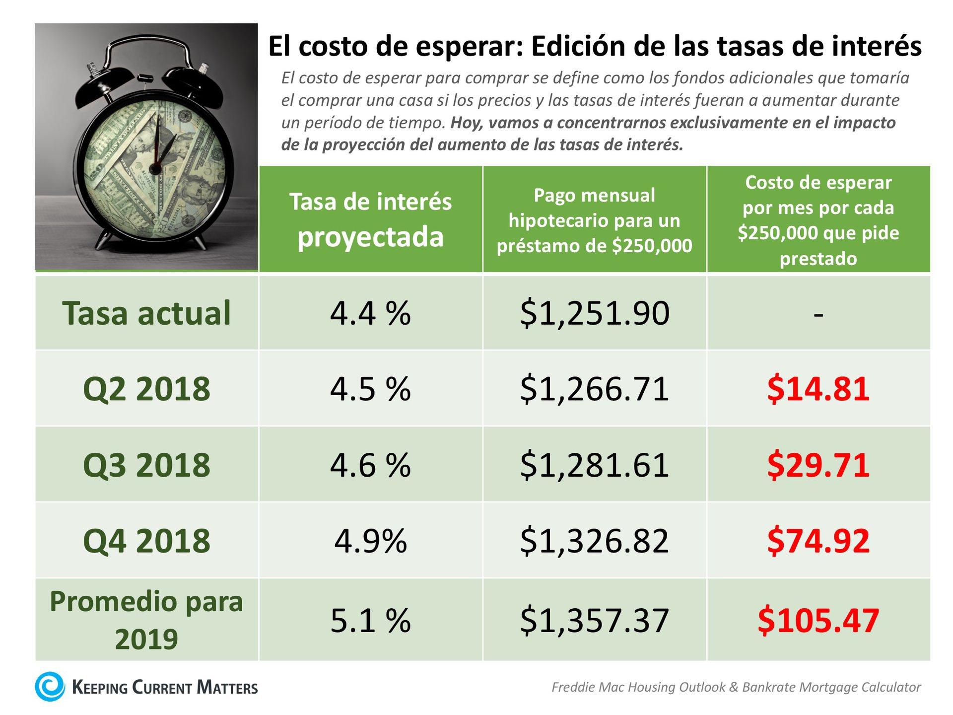 El costo de esperar: Edición de las tasas de interés [Infografía] | Keeping Current Matters