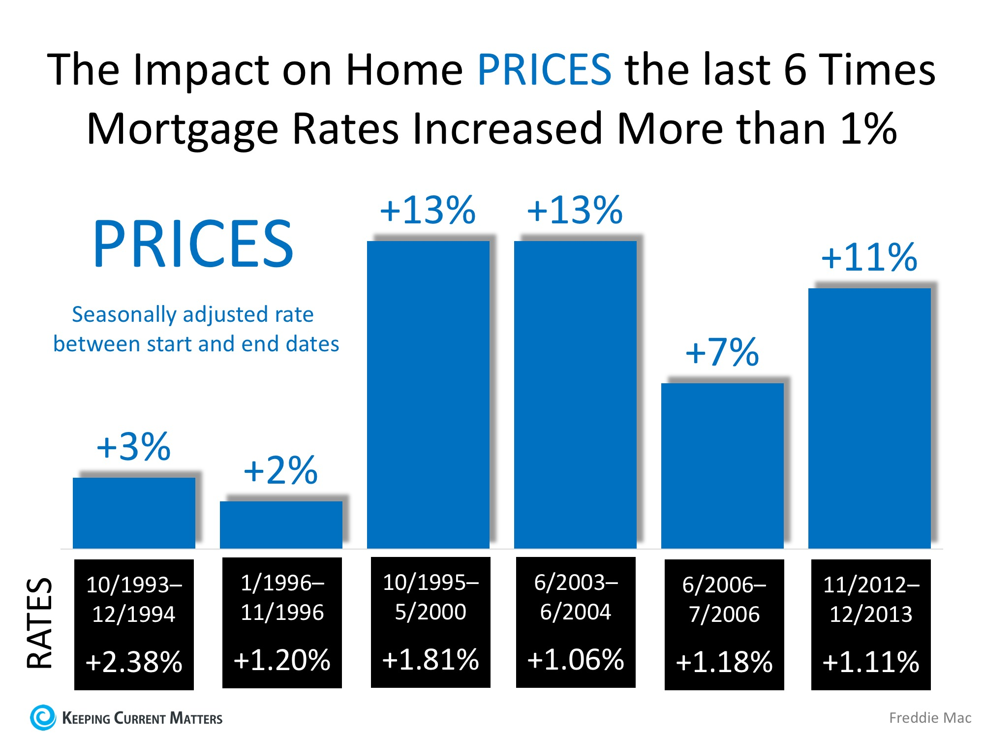 Freddie Mac: Rising Mortgage Rates DO NOT Lead to Falling Home Prices | Keeping Current Matters