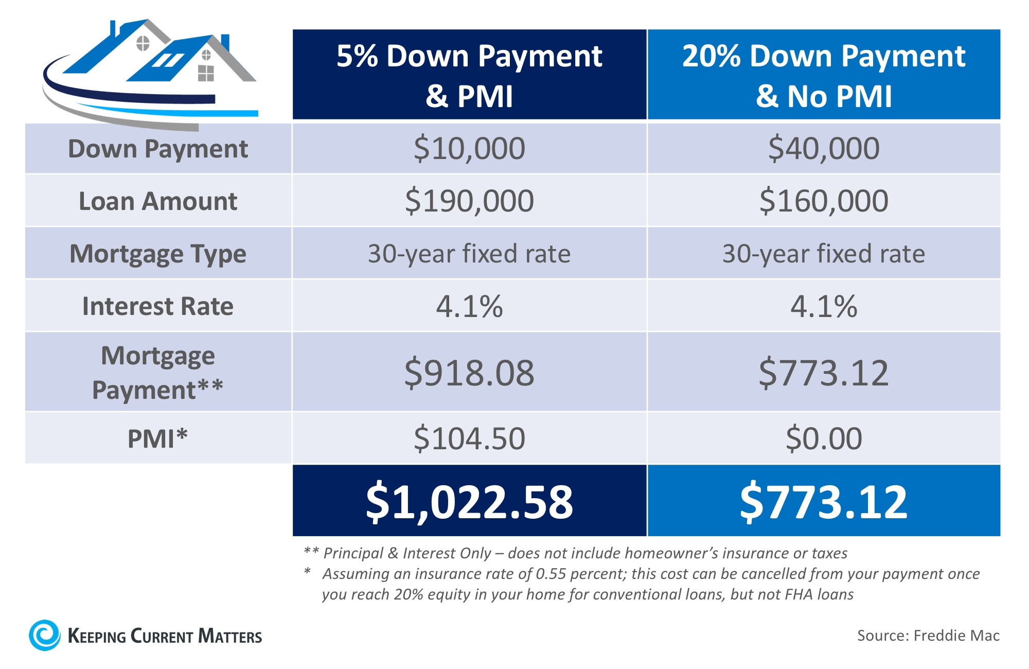 What Is Private Mortgage Insurance (PMI)? | Keeping Current Matters