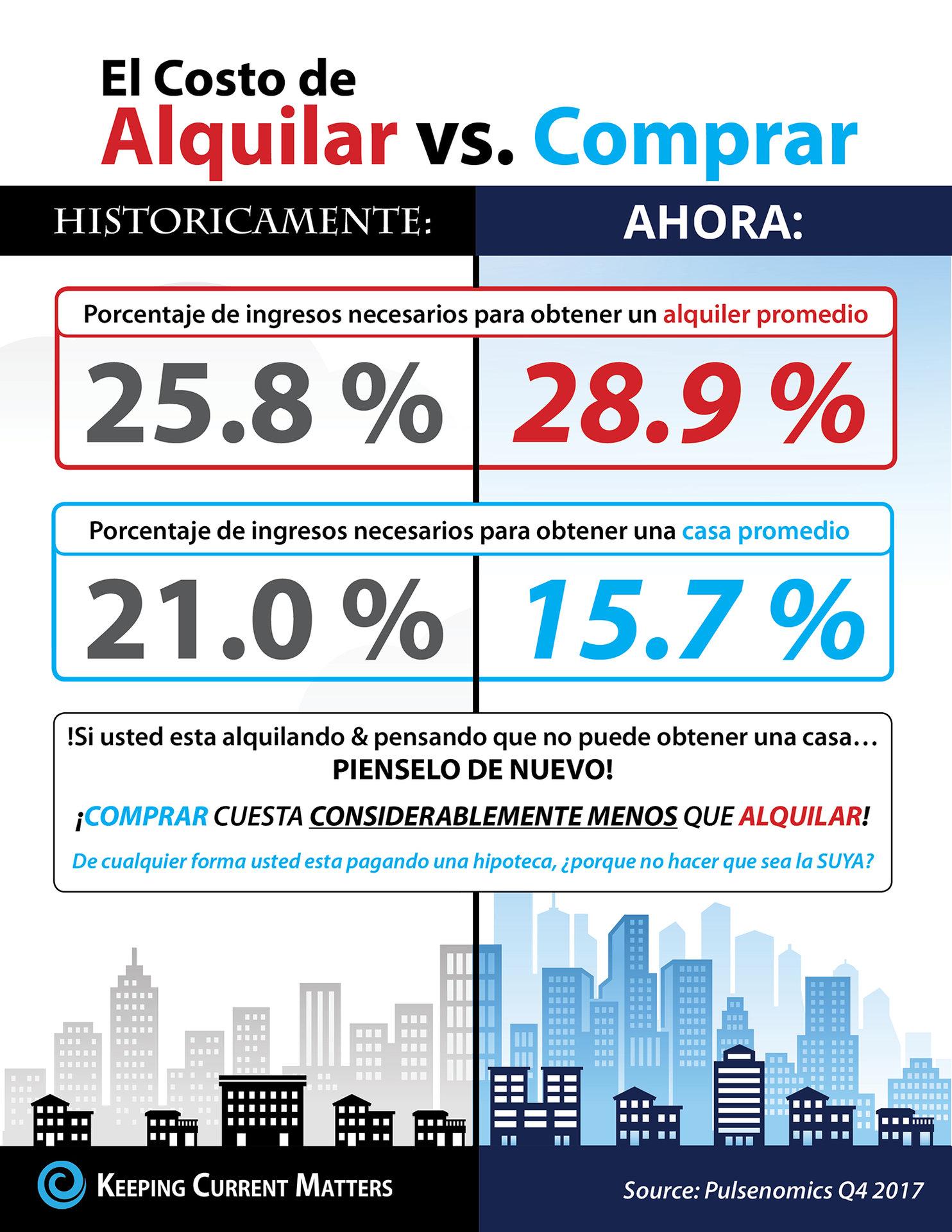 El costo de alquilar vs. comprar hoy [infografía] | Keeping Current Matters