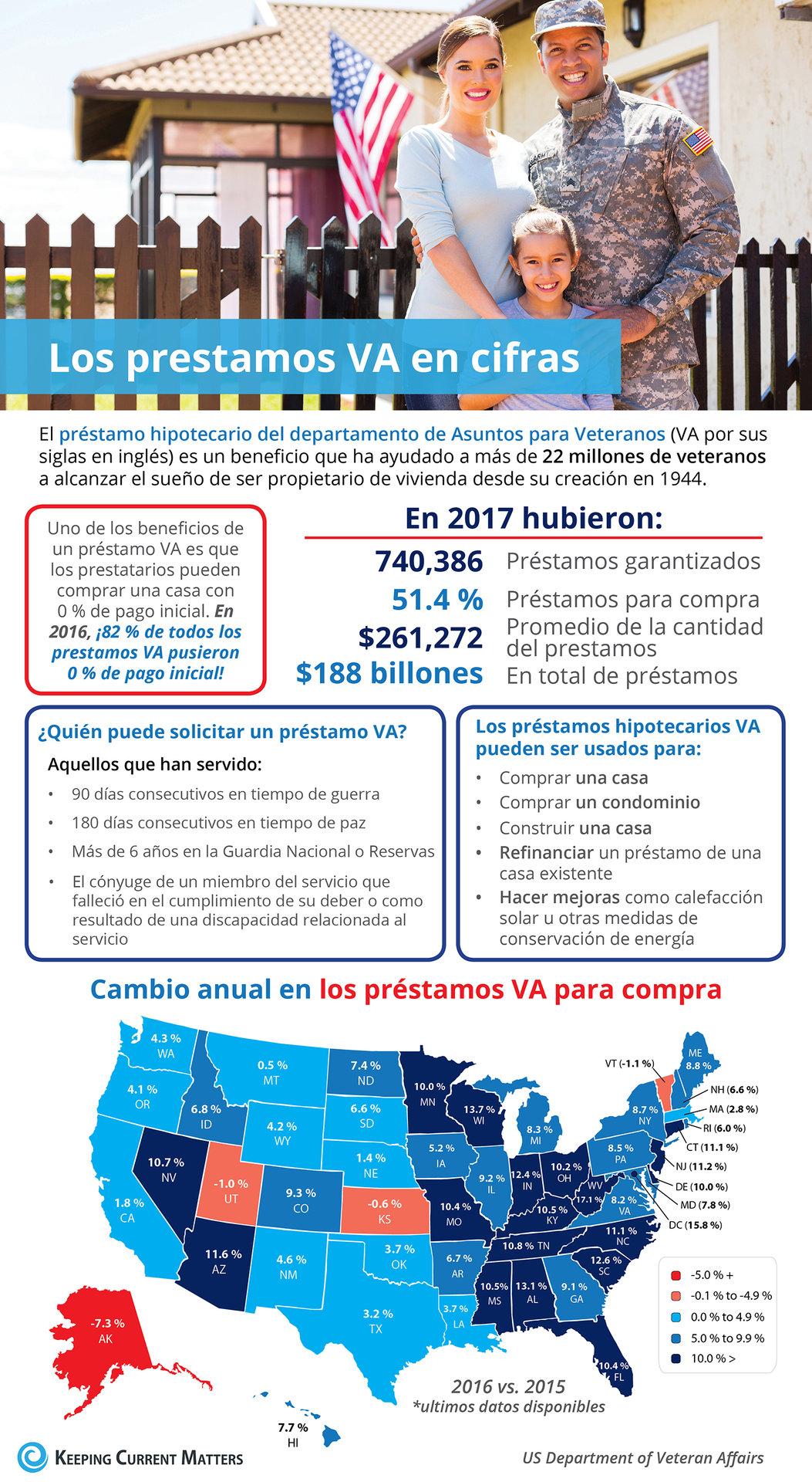 Los préstamos VA por cifras [infografía] | Keeping Current Matters