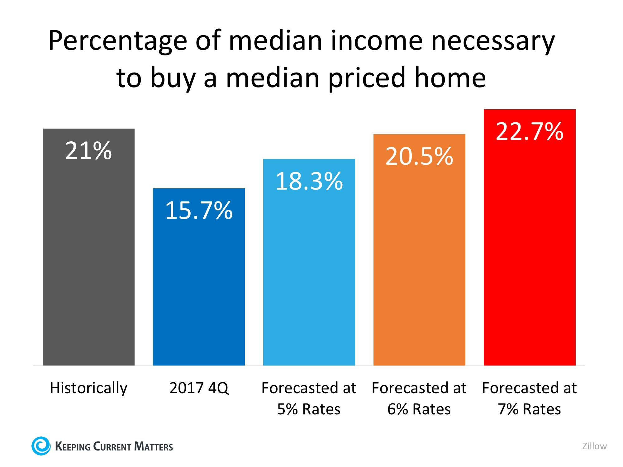 The COST of Your Next Home Will Be LESS Than Your Parents' Home Was | Keeping Current Matters