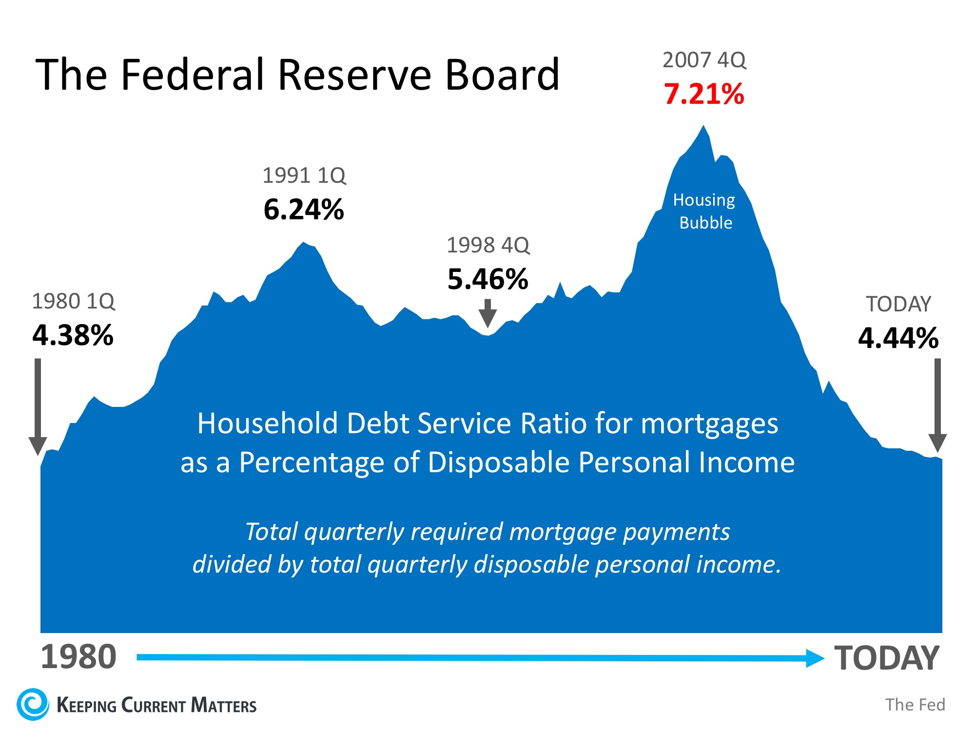Is Family Mortgage Debt Out of Control? | Keeping Current Matters