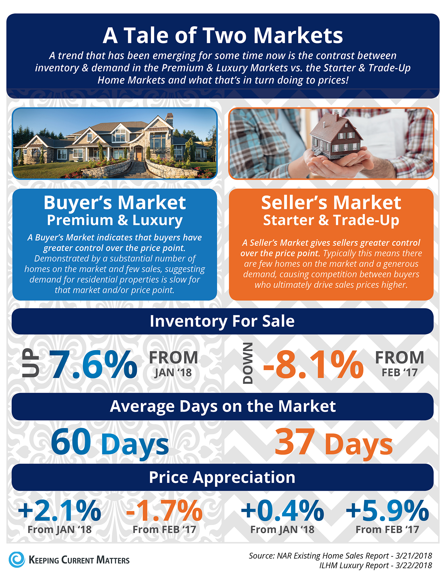 A Tale of Two Markets [INFOGRAPHIC] | Keeping Current Matters