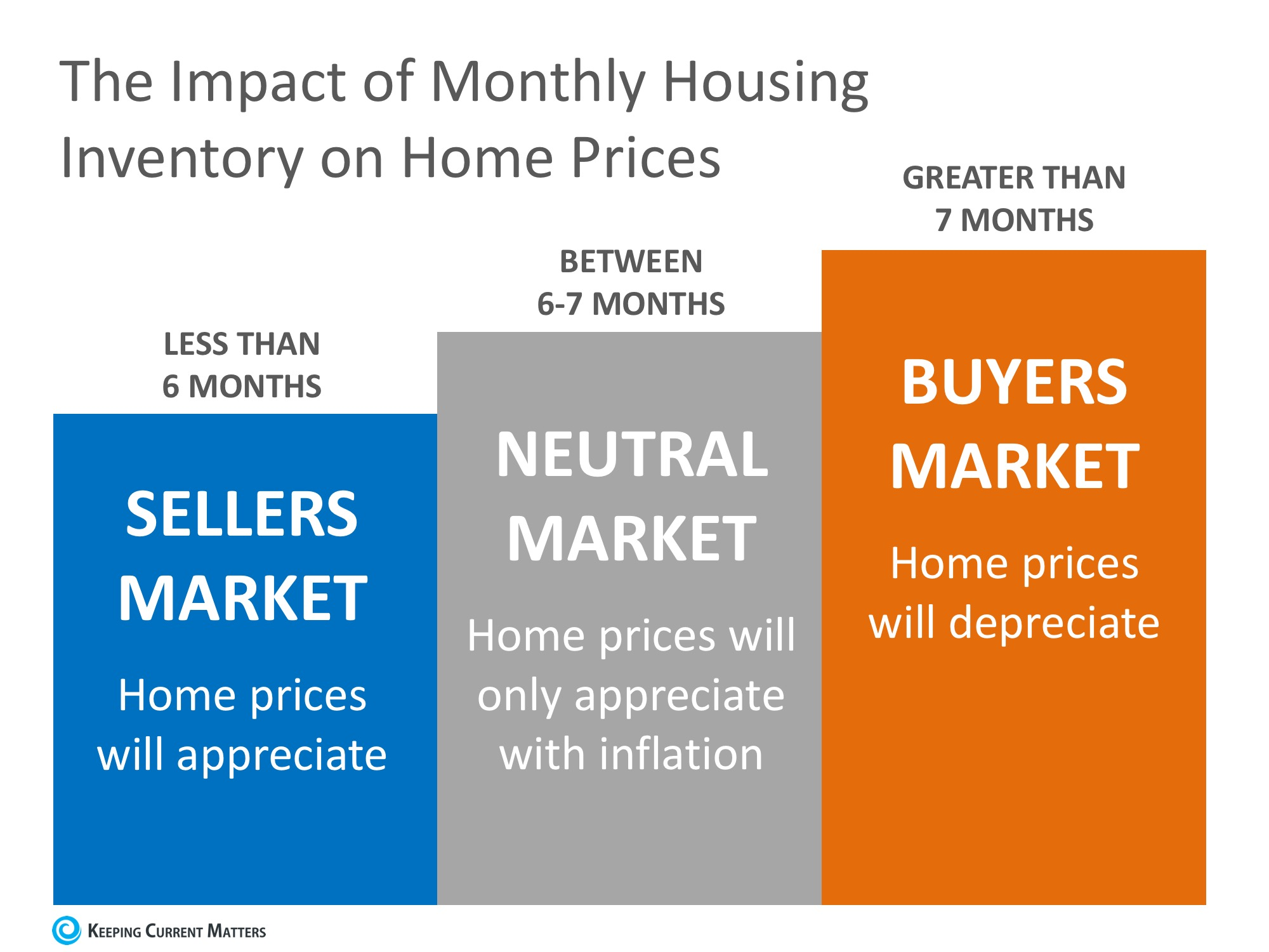Why Home Prices Are Increasing | Keeping Current Matters
