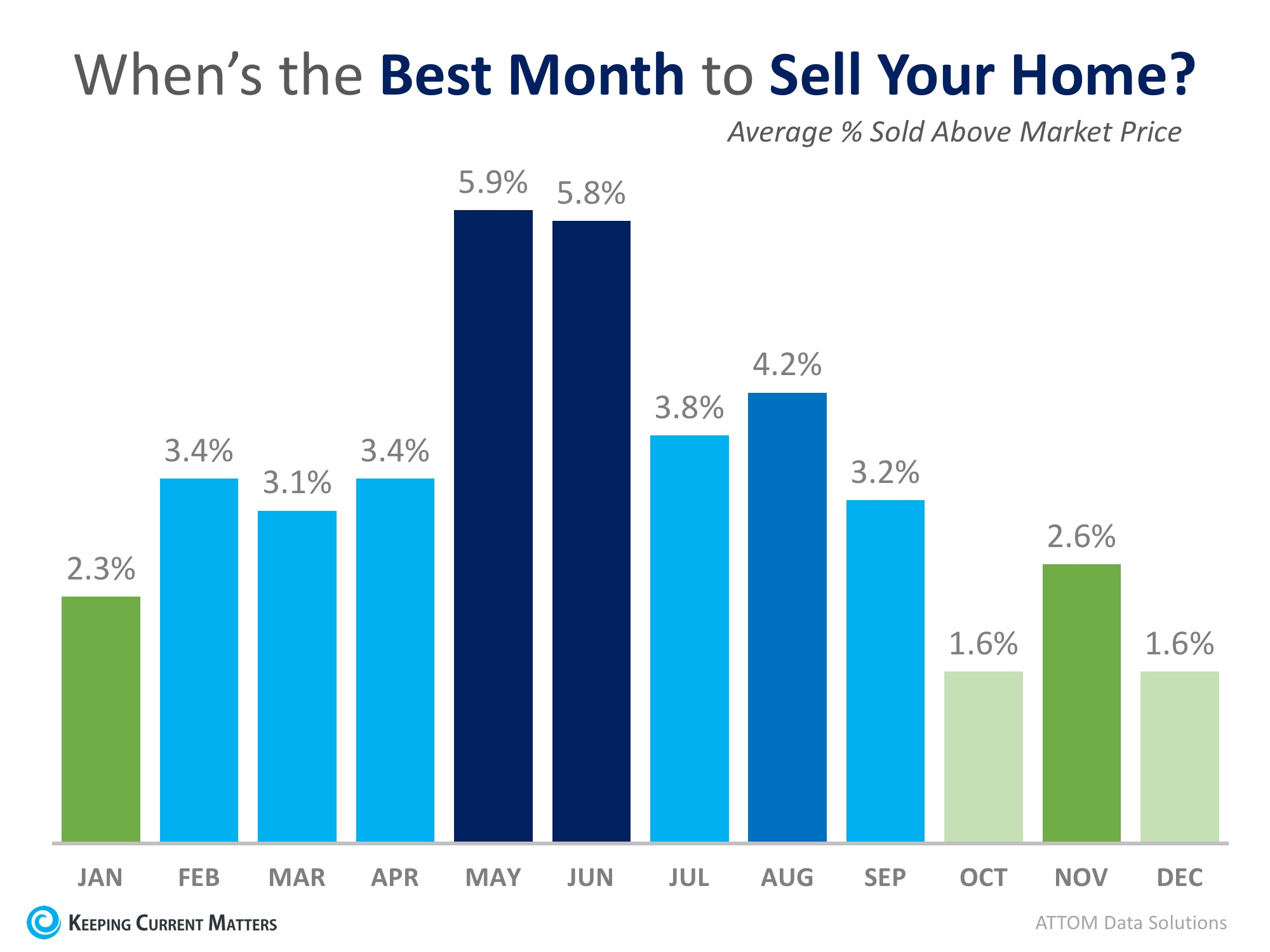 This Just In: Data Says May is the Best Month to Sell Your Home | Keeping Current Matters