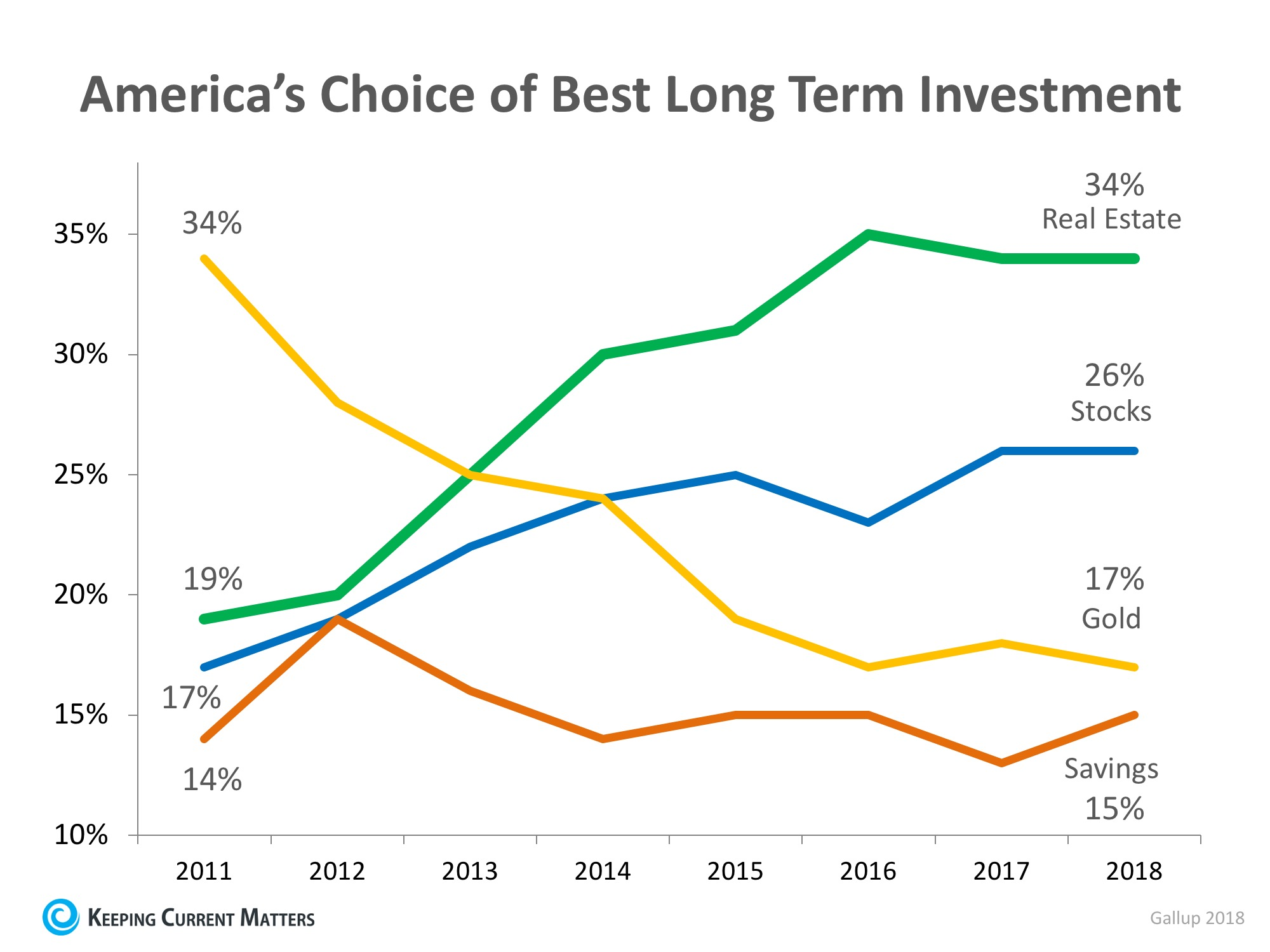 Real Estate Tops Best Investment Poll for 5th Year Running | Keeping Current Matters