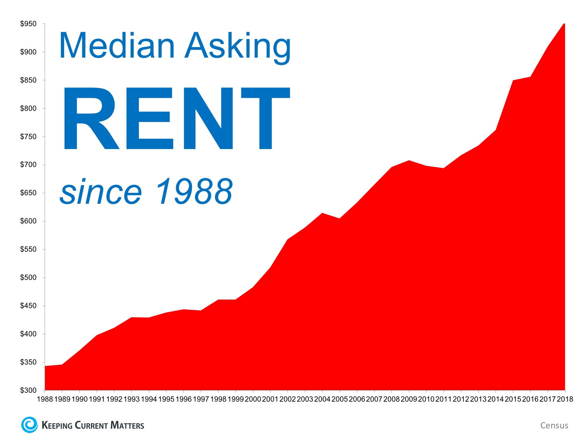 When Is a Good Time to Rent? Not Now! | Keeping Current Matters